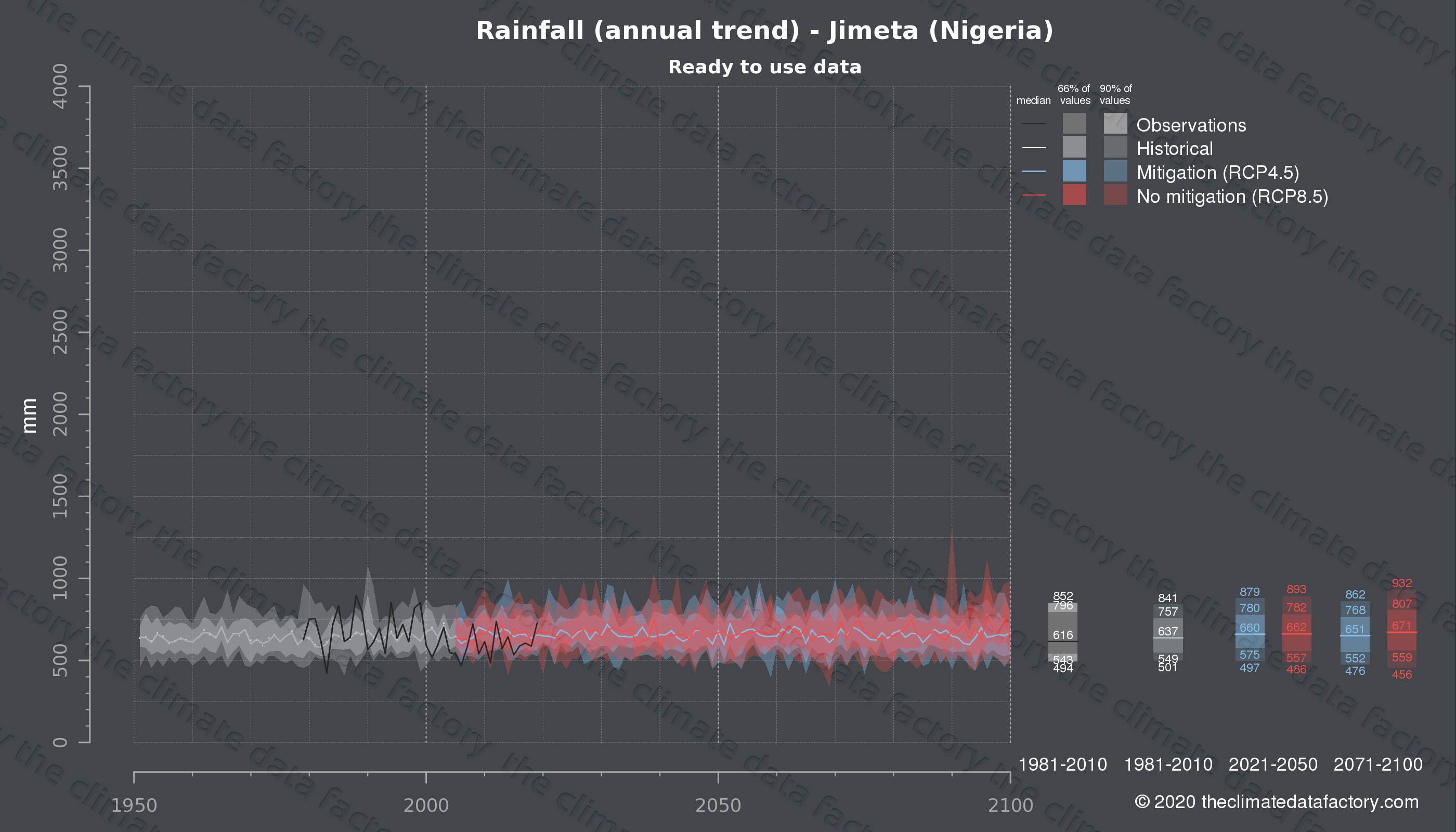 Graphic of projected rainfall for Jimeta (Nigeria) under two climate change mitigation policy scenarios (RCP4.5, RCP8.5). Represented climate data are processed (bias-adjusted and quality controlled) data from IPCC models. https://theclimatedatafactory.com