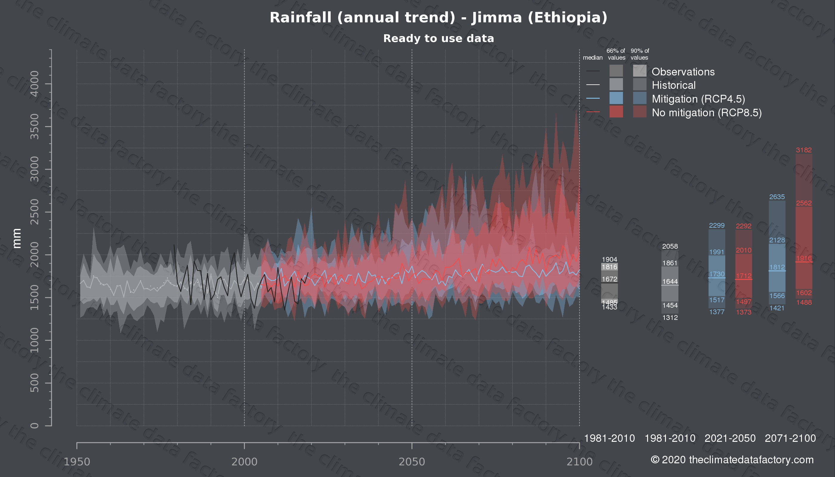 Graphic of projected rainfall for Jimma (Ethiopia) under two climate change mitigation policy scenarios (RCP4.5, RCP8.5). Represented climate data are processed (bias-adjusted and quality controlled) data from IPCC models. https://theclimatedatafactory.com