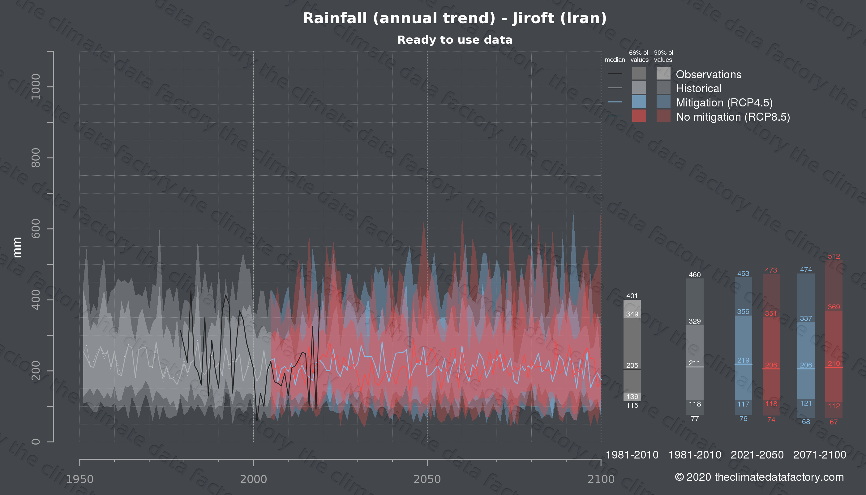 Graphic of projected rainfall for Jiroft (Iran) under two climate change mitigation policy scenarios (RCP4.5, RCP8.5). Represented climate data are processed (bias-adjusted and quality controlled) data from IPCC models. https://theclimatedatafactory.com