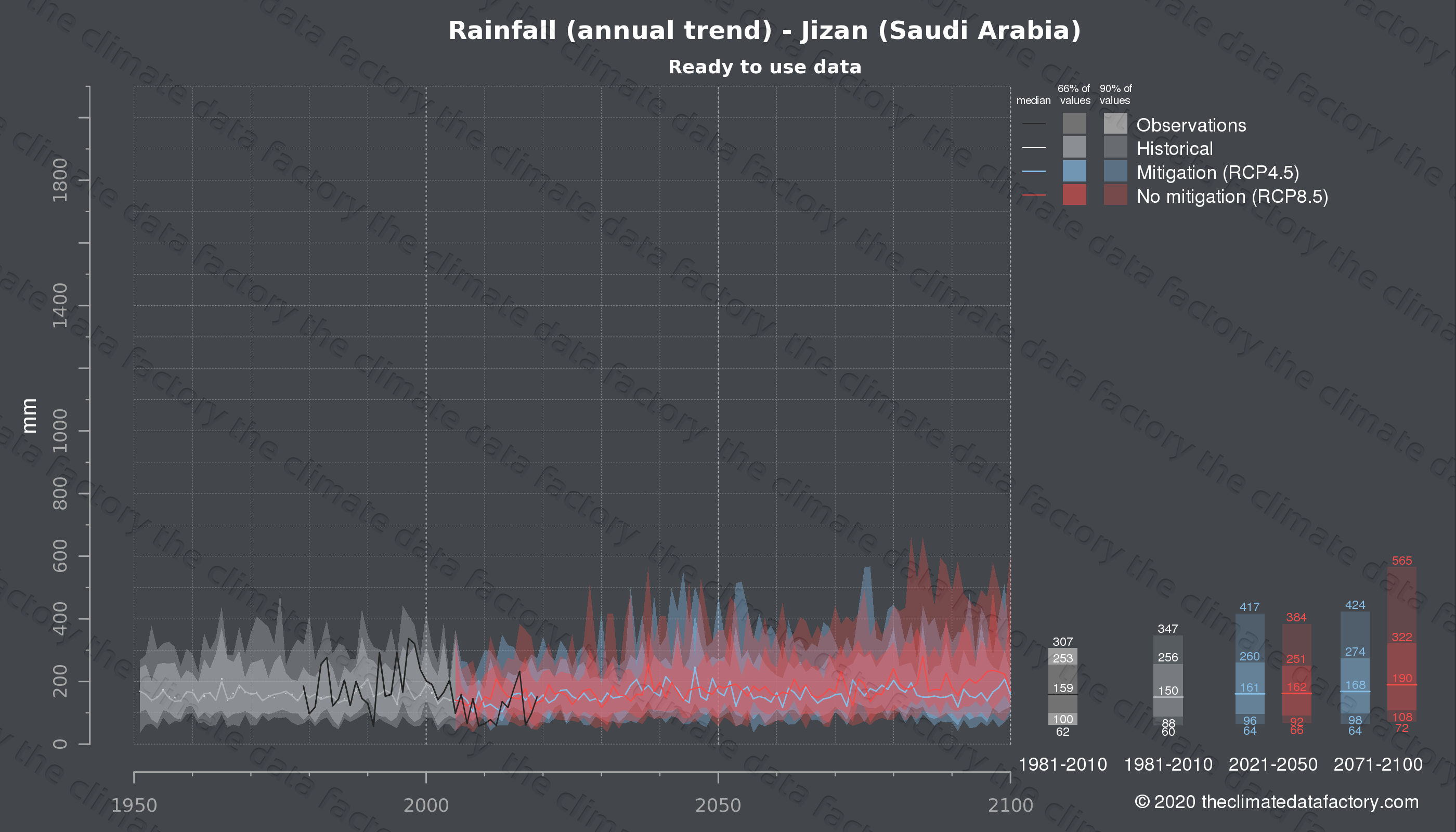 Graphic of projected rainfall for Jizan (Saudi Arabia) under two climate change mitigation policy scenarios (RCP4.5, RCP8.5). Represented climate data are processed (bias-adjusted and quality controlled) data from IPCC models. https://theclimatedatafactory.com