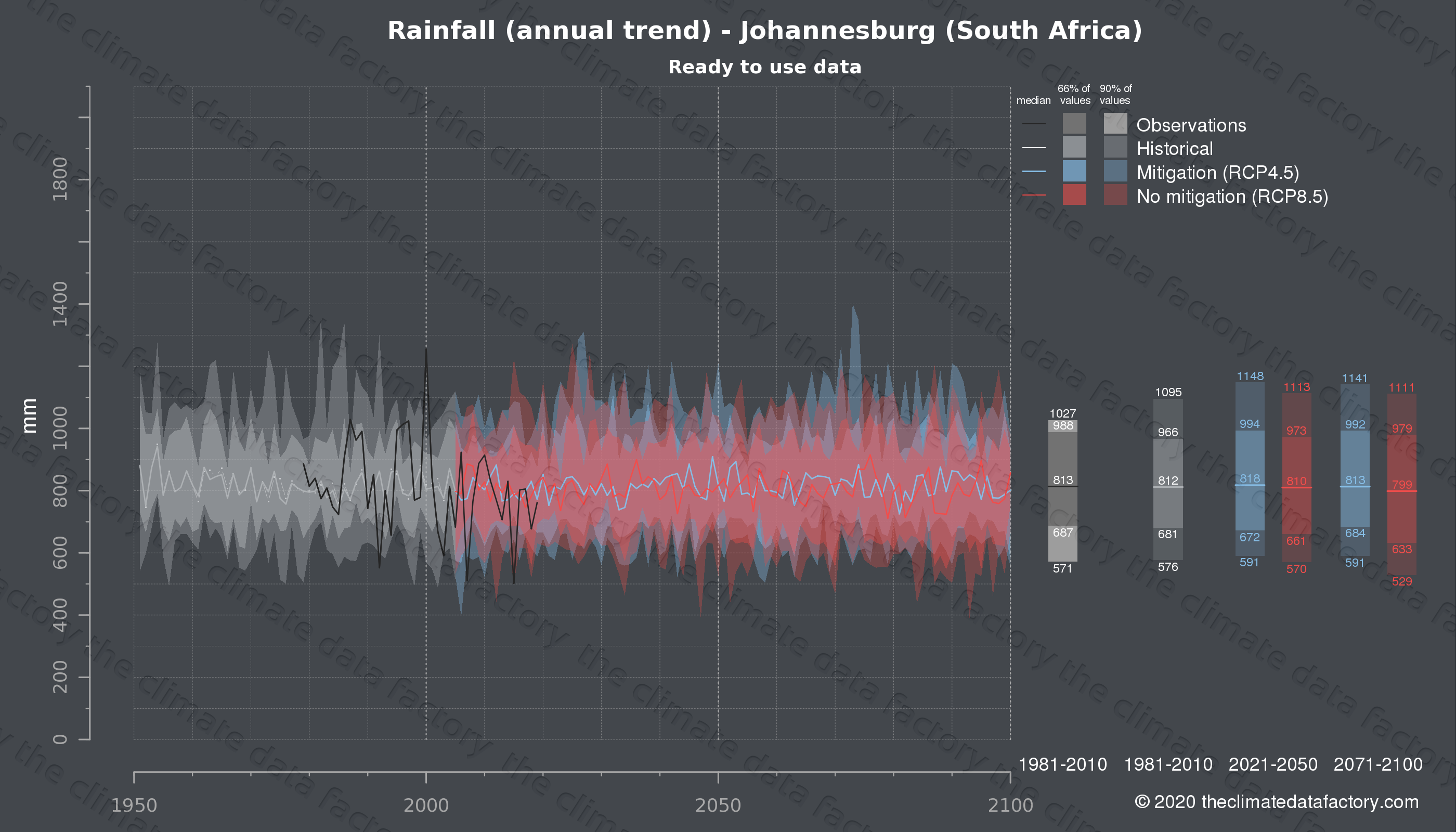 Graphic of projected rainfall for Johannesburg (South Africa) under two climate change mitigation policy scenarios (RCP4.5, RCP8.5). Represented climate data are processed (bias-adjusted and quality controlled) data from IPCC models. https://theclimatedatafactory.com