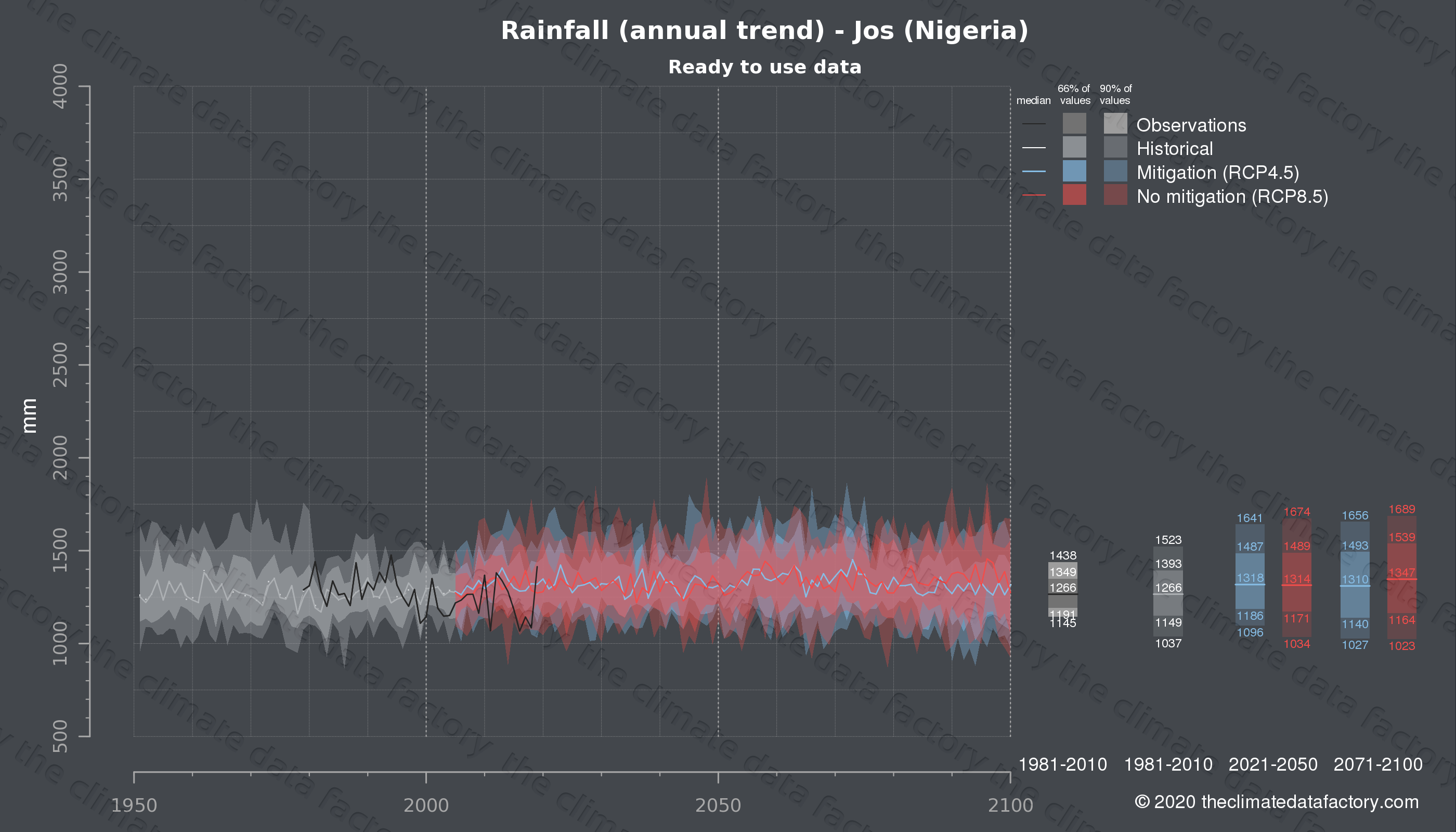 Graphic of projected rainfall for Jos (Nigeria) under two climate change mitigation policy scenarios (RCP4.5, RCP8.5). Represented climate data are processed (bias-adjusted and quality controlled) data from IPCC models. https://theclimatedatafactory.com