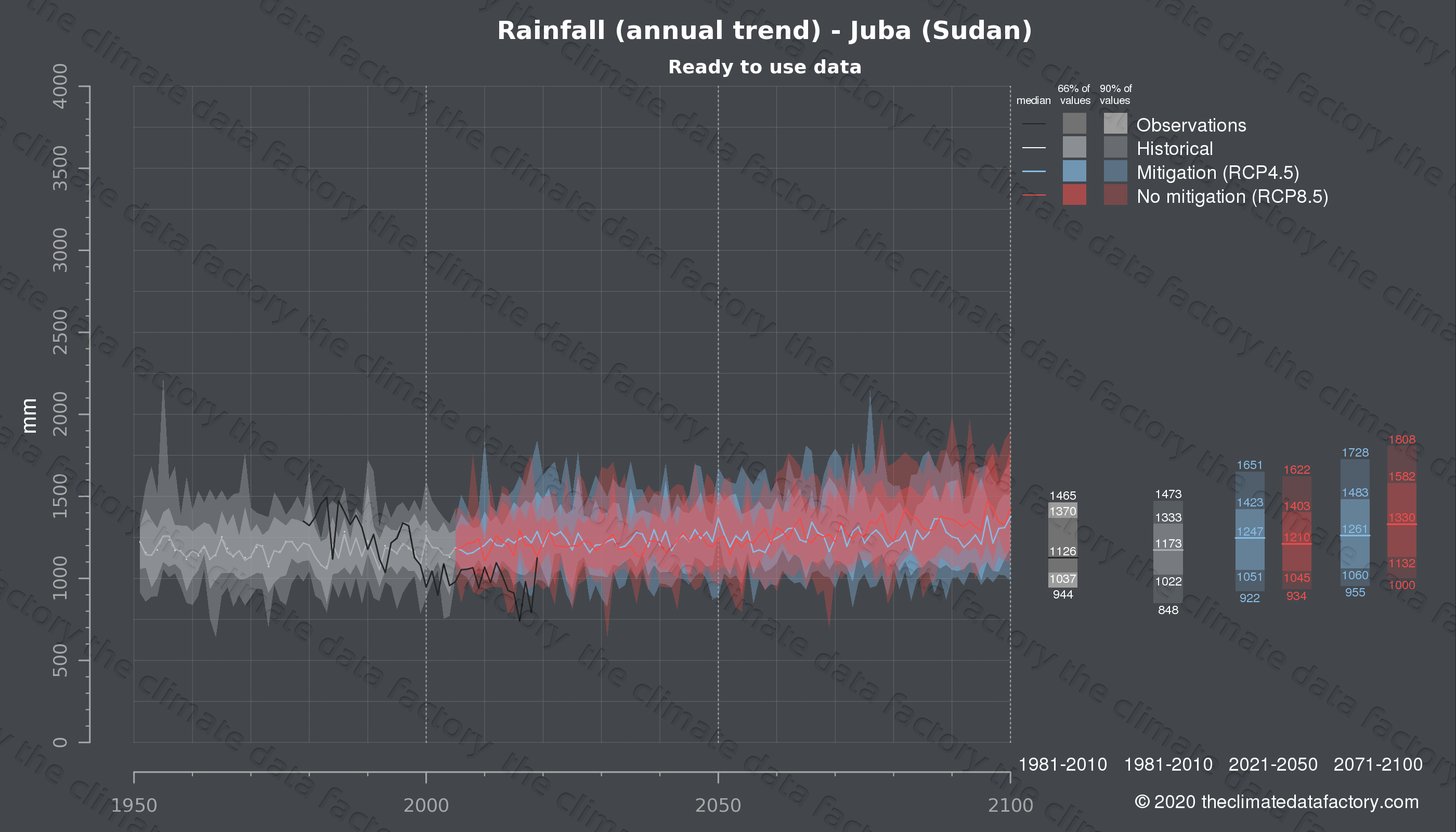 Graphic of projected rainfall for Juba (Sudan) under two climate change mitigation policy scenarios (RCP4.5, RCP8.5). Represented climate data are processed (bias-adjusted and quality controlled) data from IPCC models. https://theclimatedatafactory.com