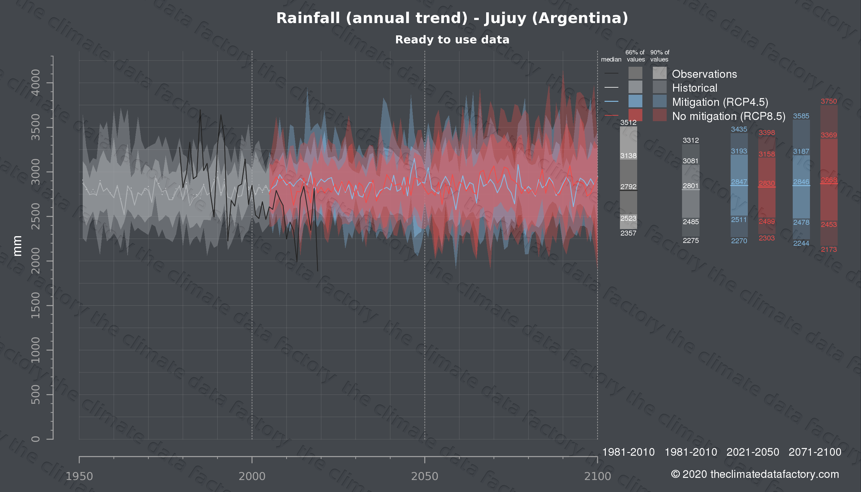 Graphic of projected rainfall for Jujuy (Argentina) under two climate change mitigation policy scenarios (RCP4.5, RCP8.5). Represented climate data are processed (bias-adjusted and quality controlled) data from IPCC models. https://theclimatedatafactory.com