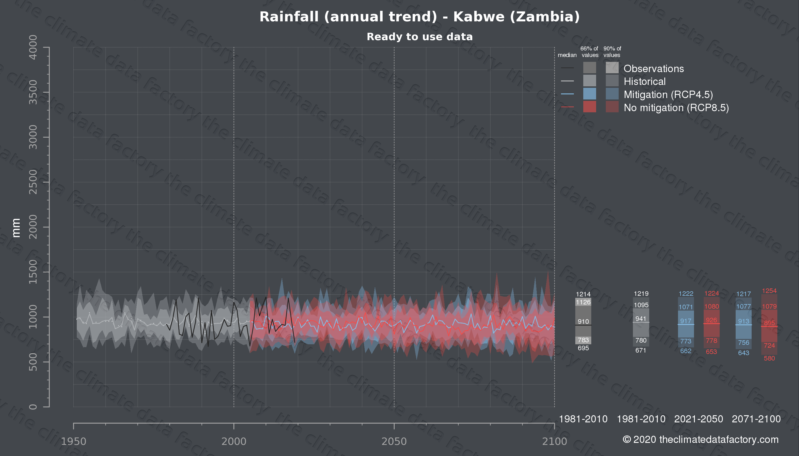 Graphic of projected rainfall for Kabwe (Zambia) under two climate change mitigation policy scenarios (RCP4.5, RCP8.5). Represented climate data are processed (bias-adjusted and quality controlled) data from IPCC models. https://theclimatedatafactory.com