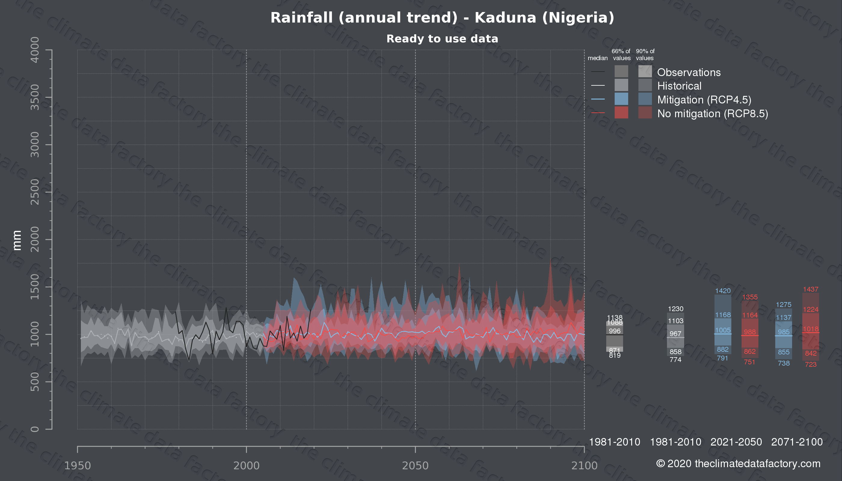 Graphic of projected rainfall for Kaduna (Nigeria) under two climate change mitigation policy scenarios (RCP4.5, RCP8.5). Represented climate data are processed (bias-adjusted and quality controlled) data from IPCC models. https://theclimatedatafactory.com