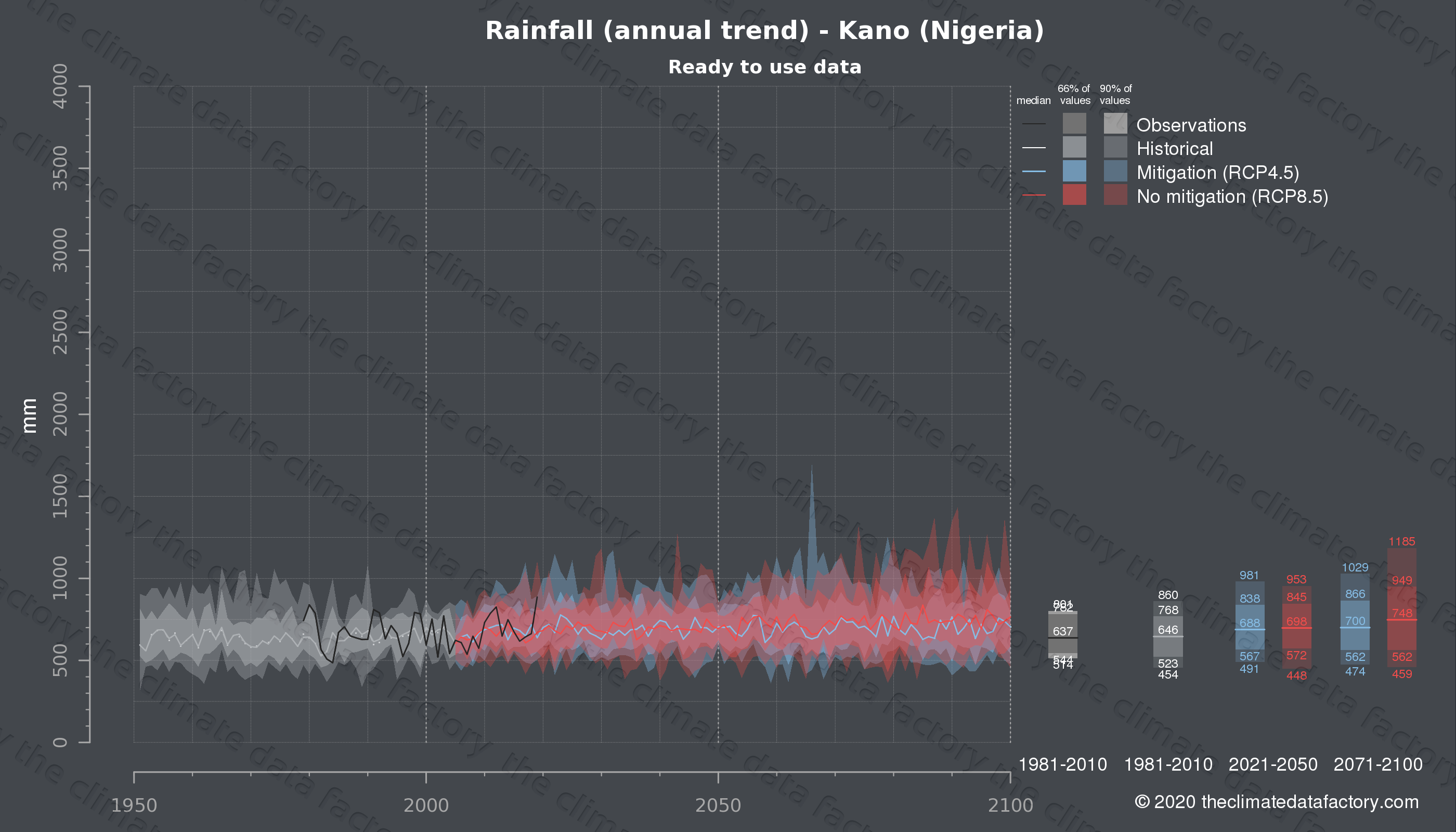 Graphic of projected rainfall for Kano (Nigeria) under two climate change mitigation policy scenarios (RCP4.5, RCP8.5). Represented climate data are processed (bias-adjusted and quality controlled) data from IPCC models. https://theclimatedatafactory.com