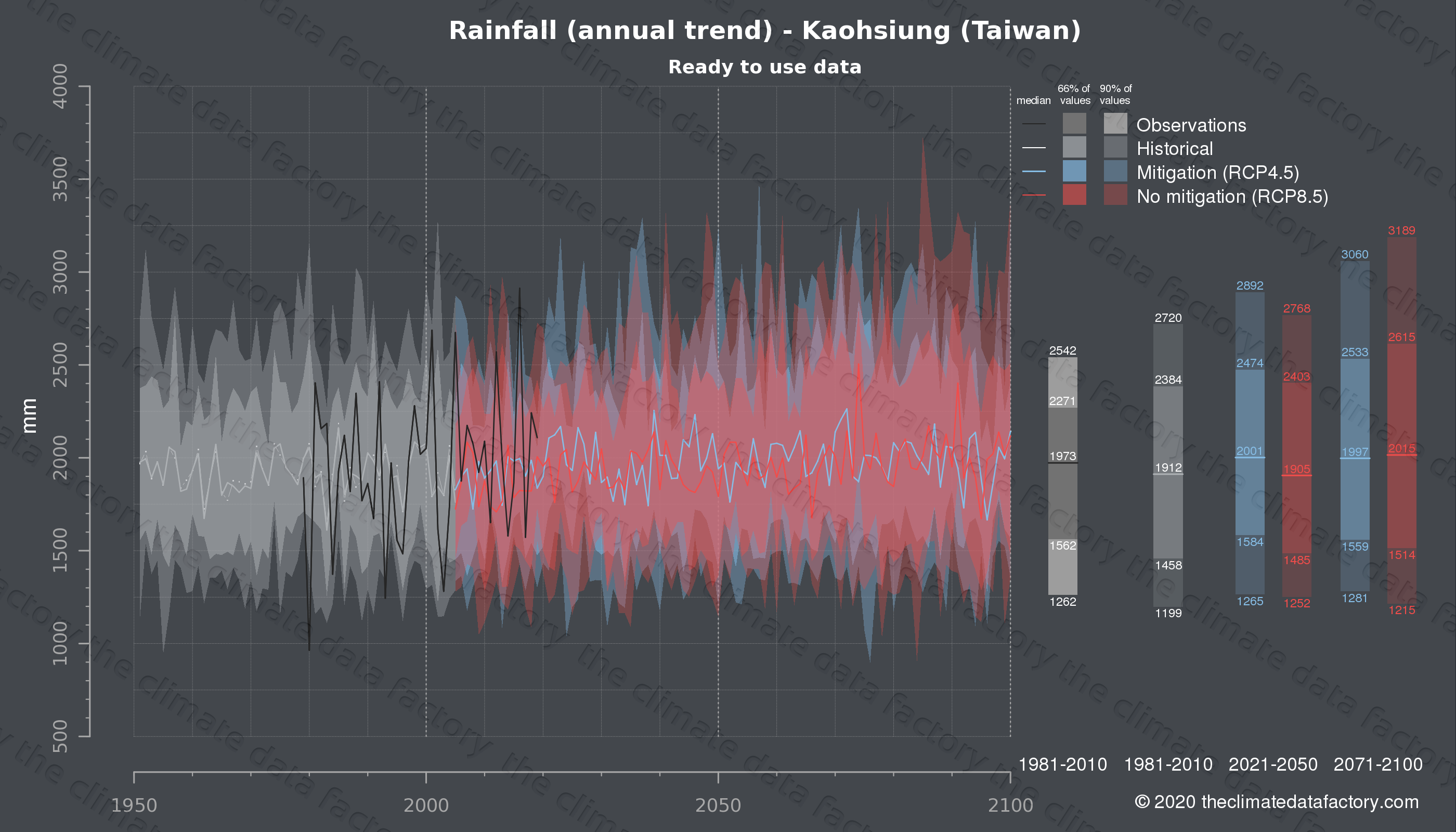 Graphic of projected rainfall for Kaohsiung (Taiwan) under two climate change mitigation policy scenarios (RCP4.5, RCP8.5). Represented climate data are processed (bias-adjusted and quality controlled) data from IPCC models. https://theclimatedatafactory.com