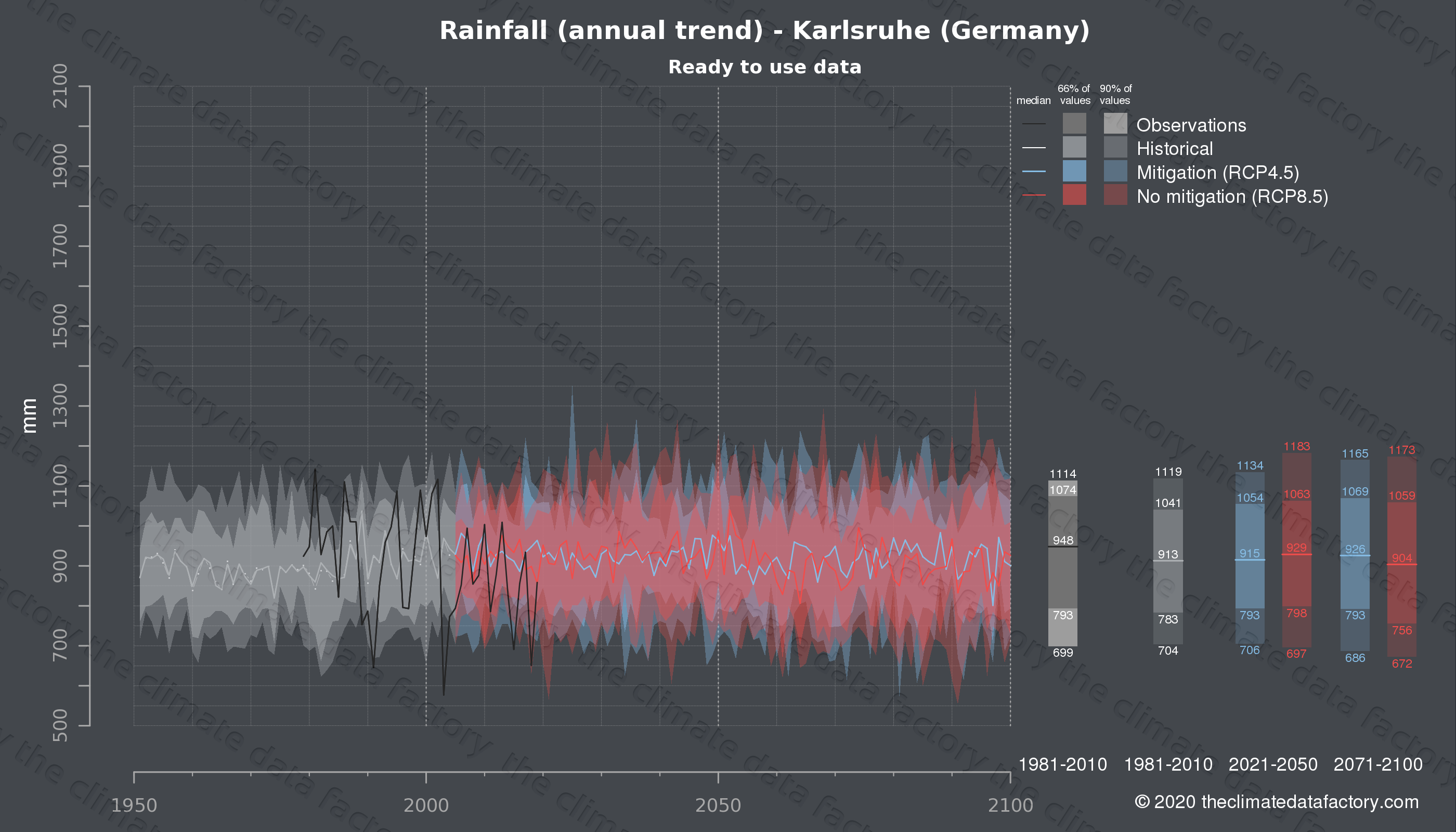 Graphic of projected rainfall for Karlsruhe (Germany) under two climate change mitigation policy scenarios (RCP4.5, RCP8.5). Represented climate data are processed (bias-adjusted and quality controlled) data from IPCC models. https://theclimatedatafactory.com