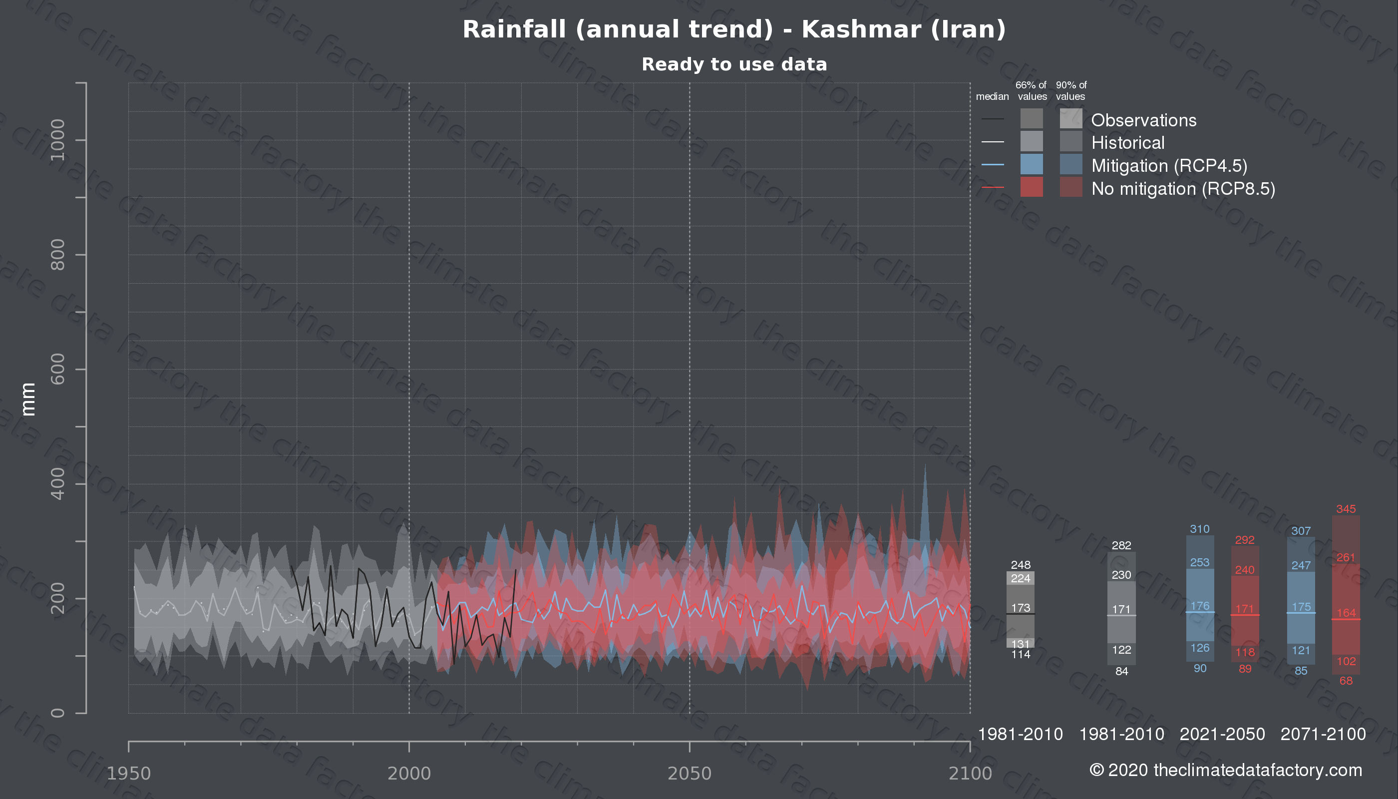 Graphic of projected rainfall for Kashmar (Iran) under two climate change mitigation policy scenarios (RCP4.5, RCP8.5). Represented climate data are processed (bias-adjusted and quality controlled) data from IPCC models. https://theclimatedatafactory.com