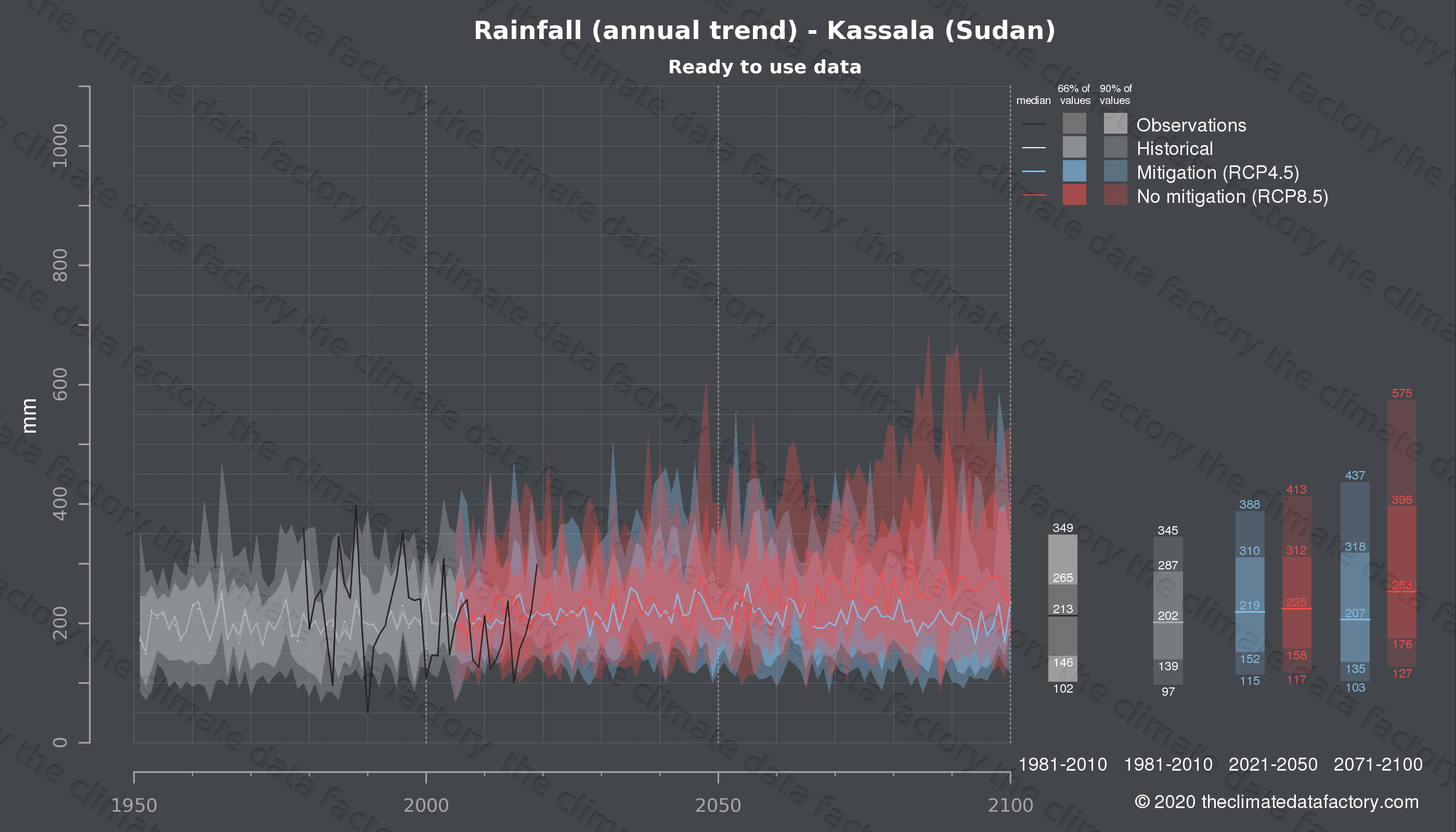 Graphic of projected rainfall for Kassala (Sudan) under two climate change mitigation policy scenarios (RCP4.5, RCP8.5). Represented climate data are processed (bias-adjusted and quality controlled) data from IPCC models. https://theclimatedatafactory.com