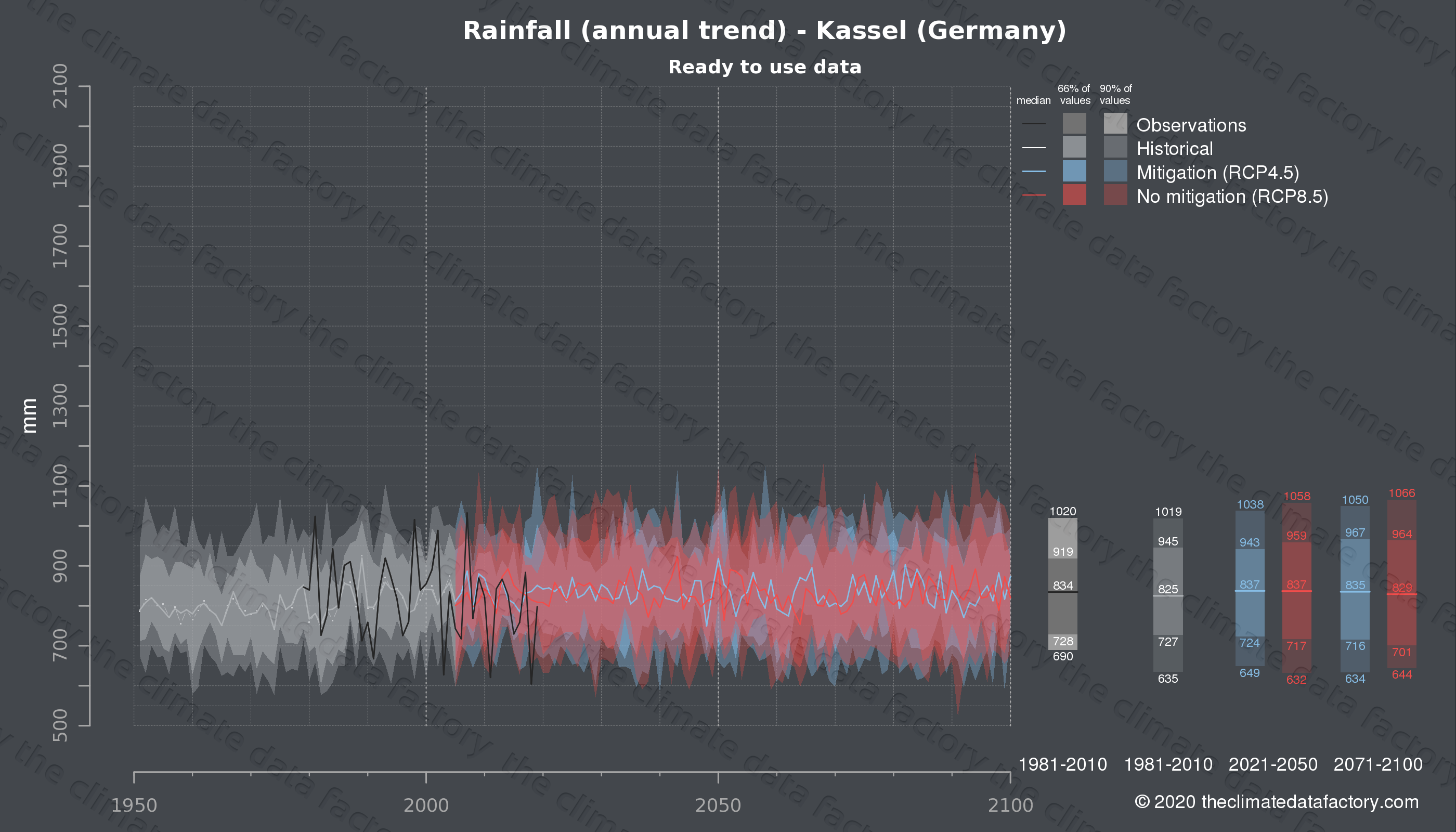 Graphic of projected rainfall for Kassel (Germany) under two climate change mitigation policy scenarios (RCP4.5, RCP8.5). Represented climate data are processed (bias-adjusted and quality controlled) data from IPCC models. https://theclimatedatafactory.com