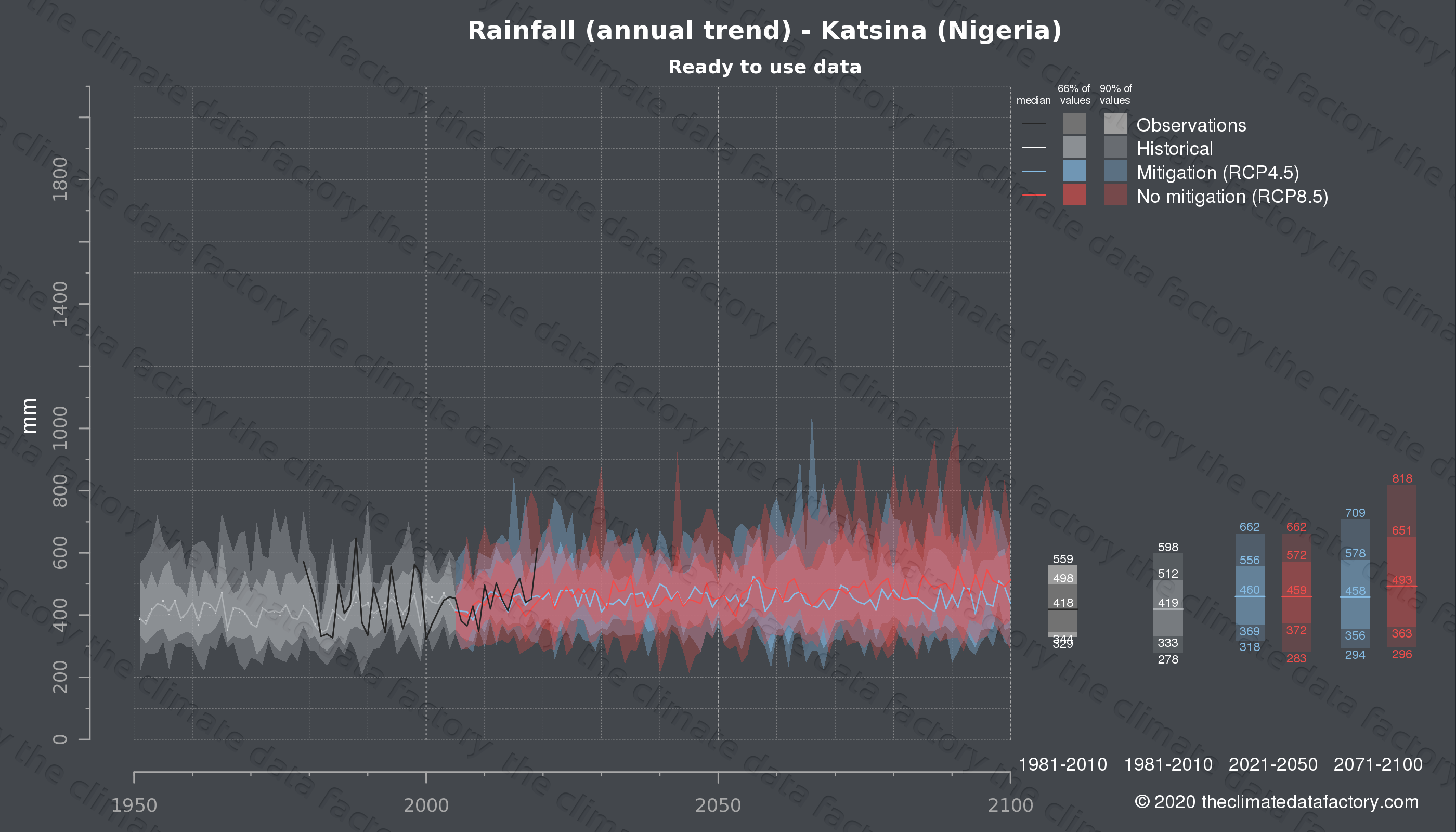 Graphic of projected rainfall for Katsina (Nigeria) under two climate change mitigation policy scenarios (RCP4.5, RCP8.5). Represented climate data are processed (bias-adjusted and quality controlled) data from IPCC models. https://theclimatedatafactory.com