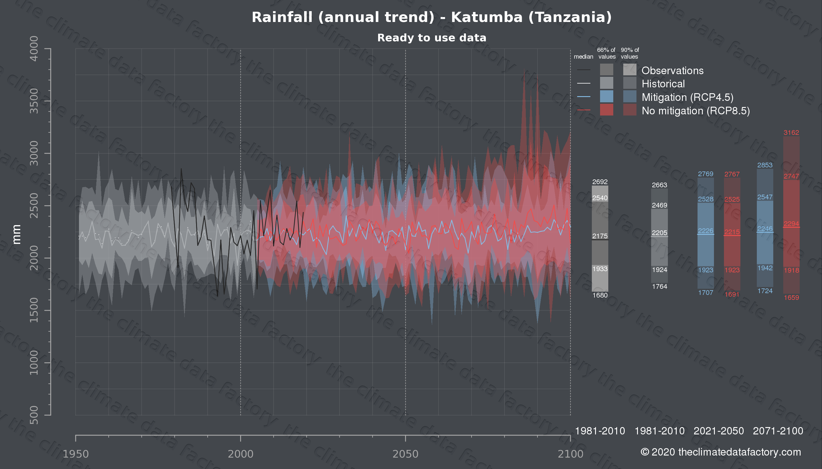 Graphic of projected rainfall for Katumba (Tanzania) under two climate change mitigation policy scenarios (RCP4.5, RCP8.5). Represented climate data are processed (bias-adjusted and quality controlled) data from IPCC models. https://theclimatedatafactory.com