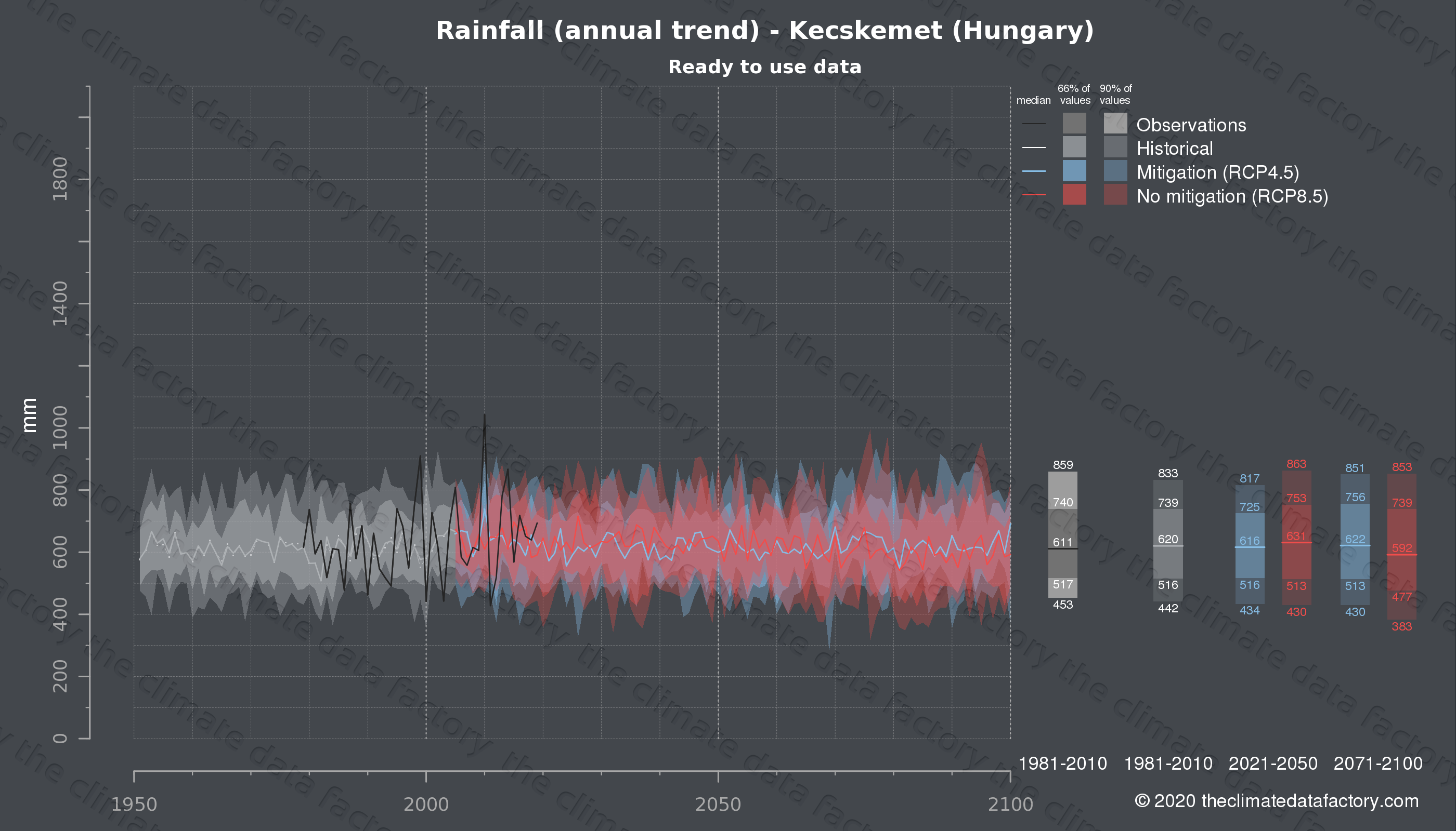 Graphic of projected rainfall for Kecskemet (Hungary) under two climate change mitigation policy scenarios (RCP4.5, RCP8.5). Represented climate data are processed (bias-adjusted and quality controlled) data from IPCC models. https://theclimatedatafactory.com