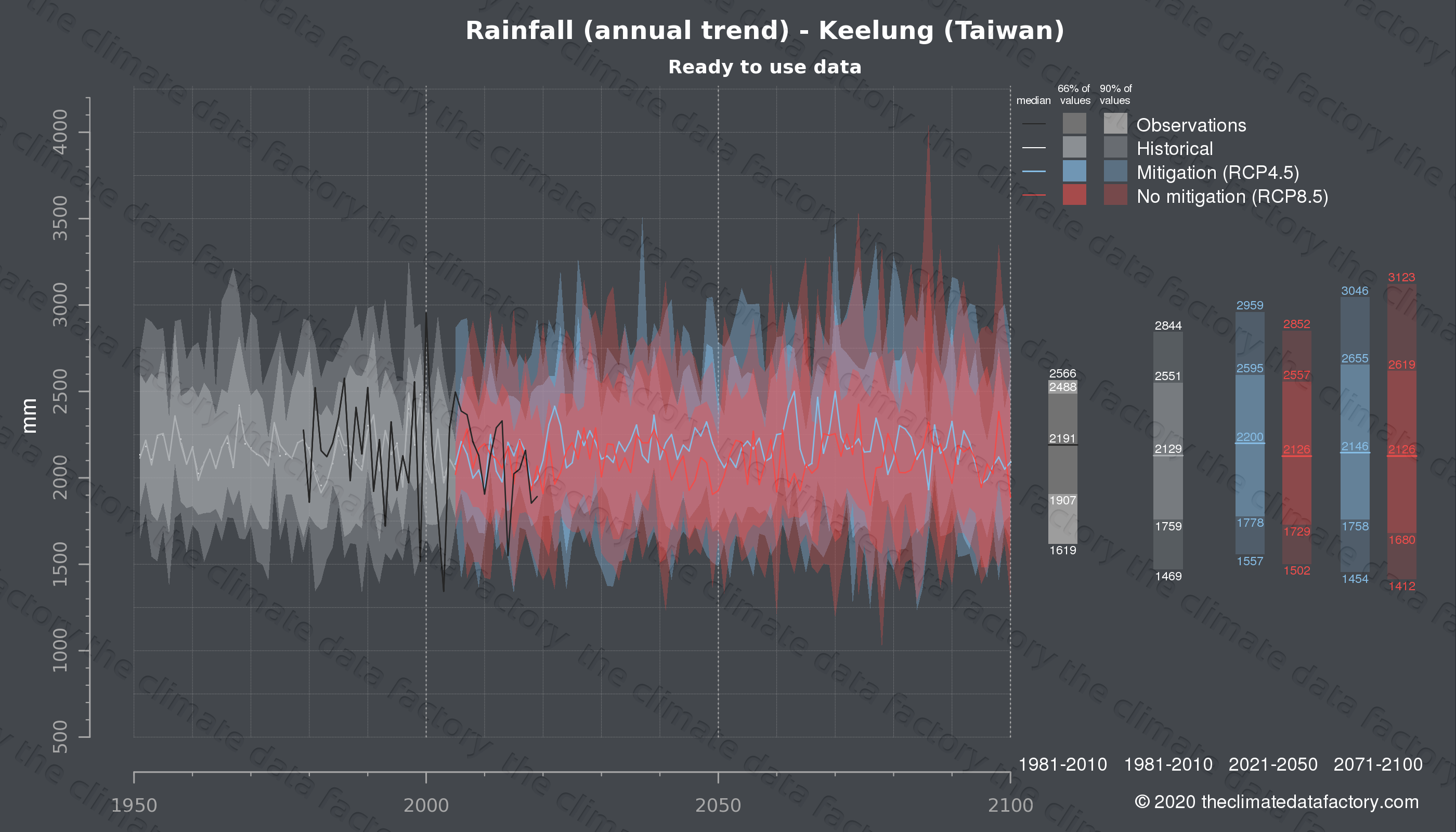 Graphic of projected rainfall for Keelung (Taiwan) under two climate change mitigation policy scenarios (RCP4.5, RCP8.5). Represented climate data are processed (bias-adjusted and quality controlled) data from IPCC models. https://theclimatedatafactory.com