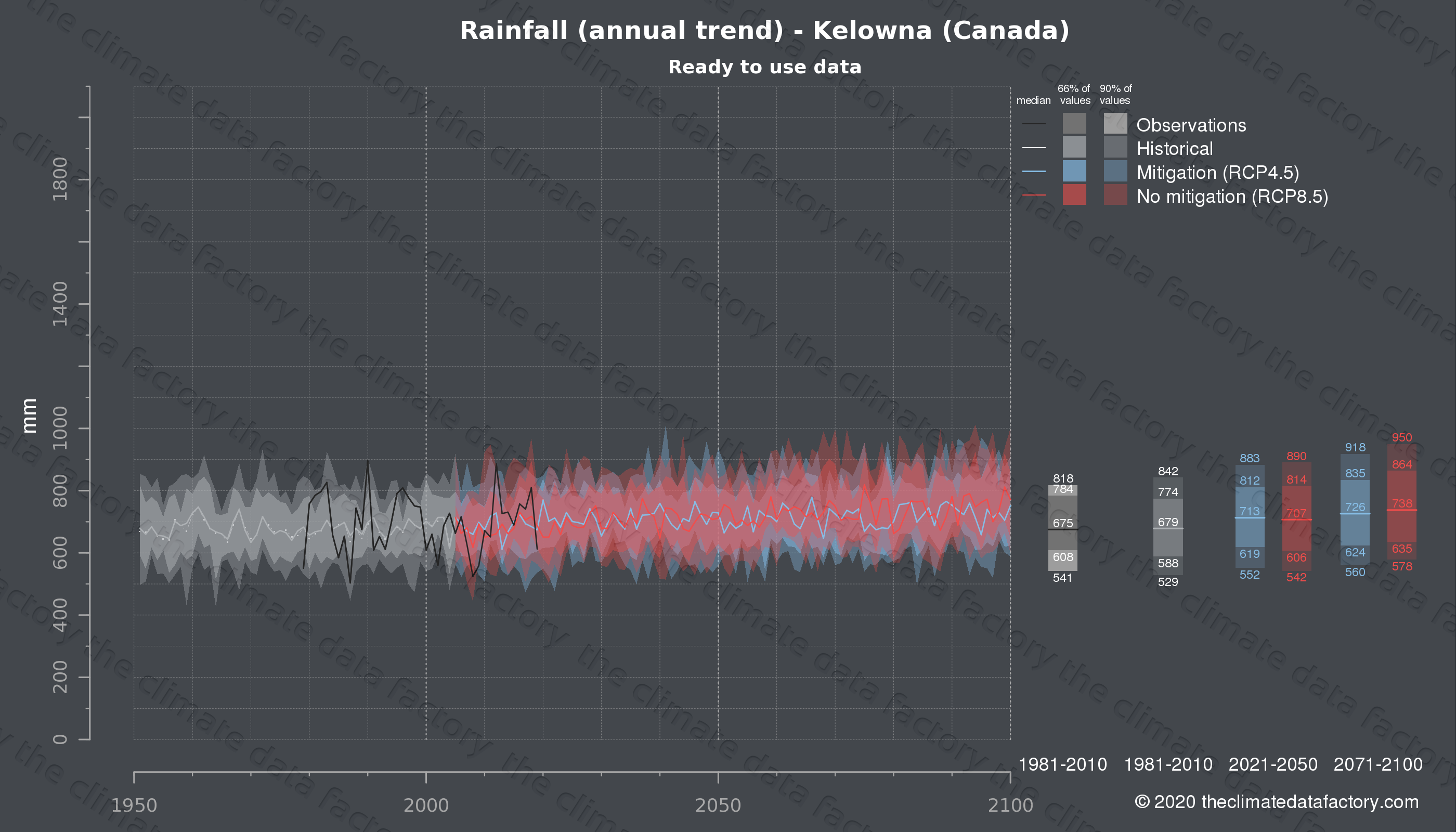 Graphic of projected rainfall for Kelowna (Canada) under two climate change mitigation policy scenarios (RCP4.5, RCP8.5). Represented climate data are processed (bias-adjusted and quality controlled) data from IPCC models. https://theclimatedatafactory.com