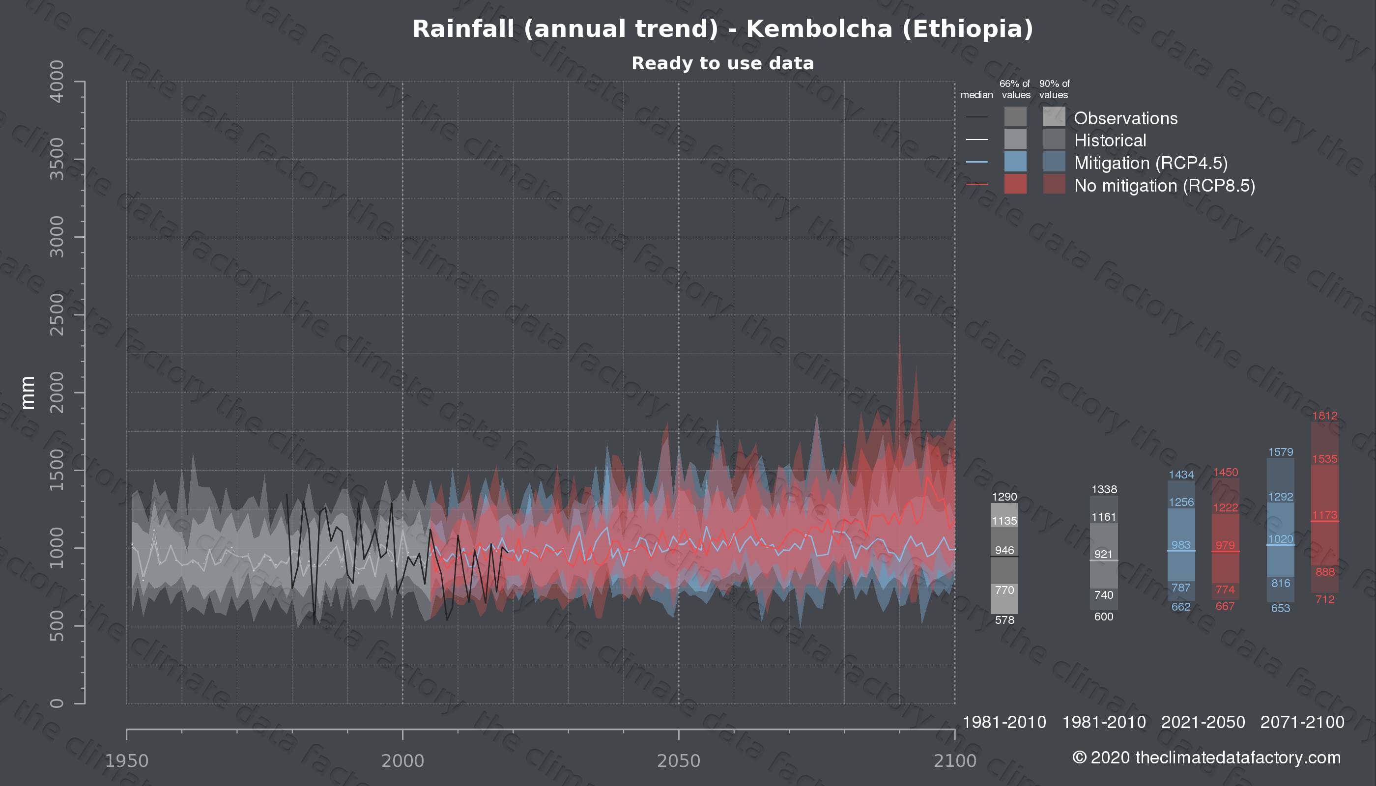 Graphic of projected rainfall for Kembolcha (Ethiopia) under two climate change mitigation policy scenarios (RCP4.5, RCP8.5). Represented climate data are processed (bias-adjusted and quality controlled) data from IPCC models. https://theclimatedatafactory.com