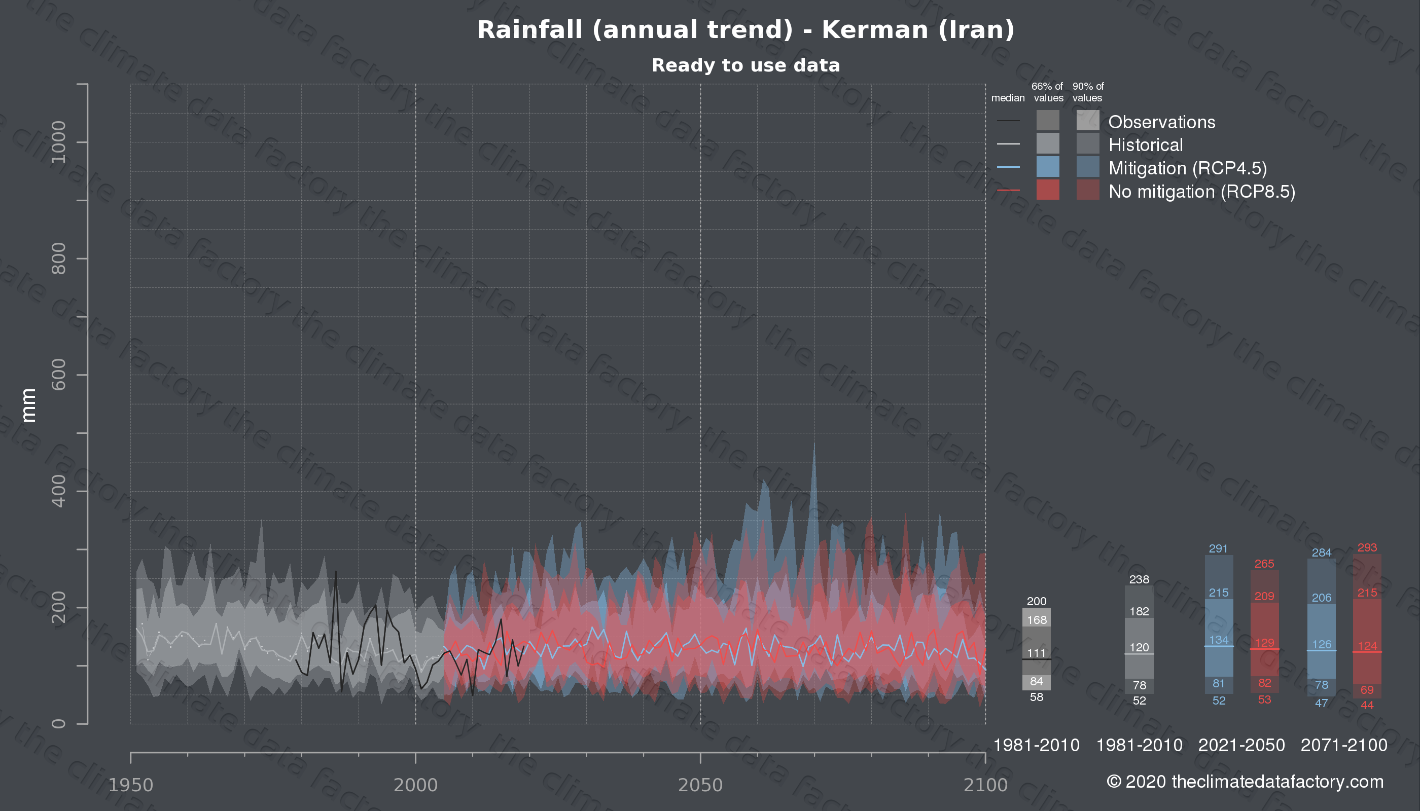 Graphic of projected rainfall for Kerman (Iran) under two climate change mitigation policy scenarios (RCP4.5, RCP8.5). Represented climate data are processed (bias-adjusted and quality controlled) data from IPCC models. https://theclimatedatafactory.com