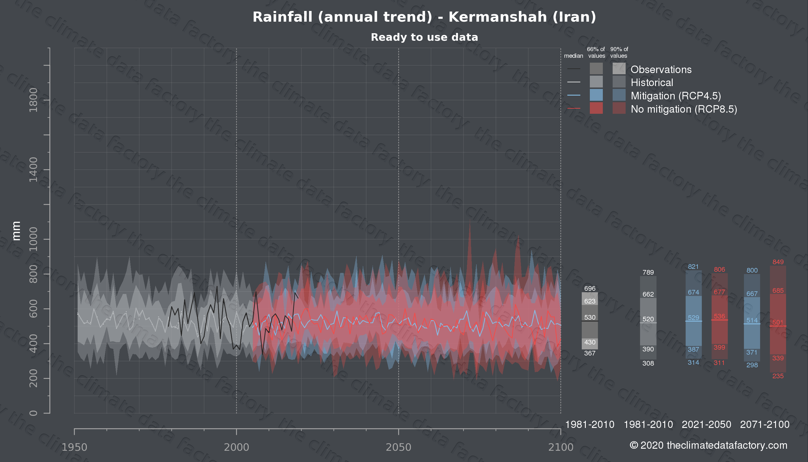 Graphic of projected rainfall for Kermanshah (Iran) under two climate change mitigation policy scenarios (RCP4.5, RCP8.5). Represented climate data are processed (bias-adjusted and quality controlled) data from IPCC models. https://theclimatedatafactory.com