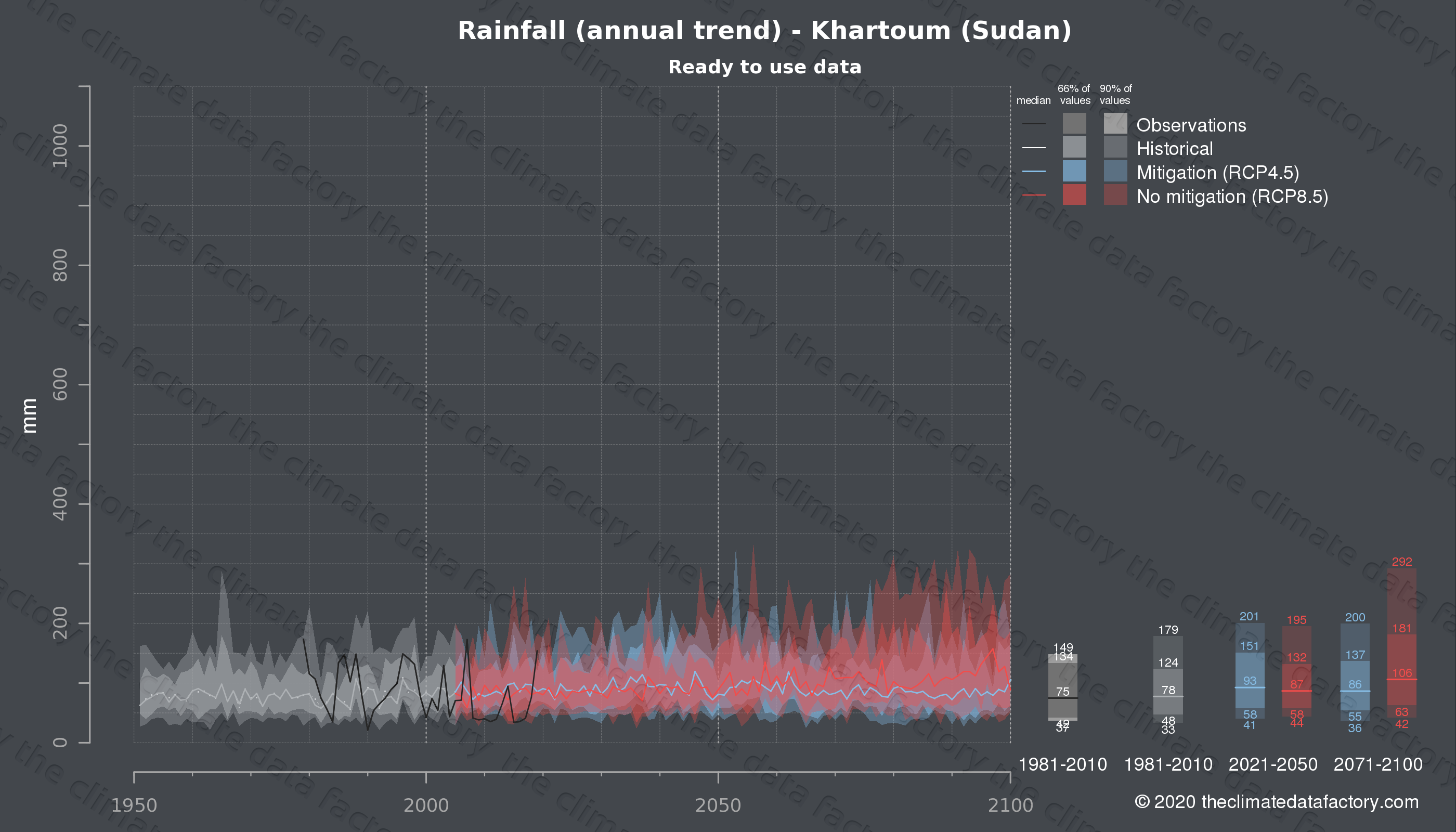 Graphic of projected rainfall for Khartoum (Sudan) under two climate change mitigation policy scenarios (RCP4.5, RCP8.5). Represented climate data are processed (bias-adjusted and quality controlled) data from IPCC models. https://theclimatedatafactory.com