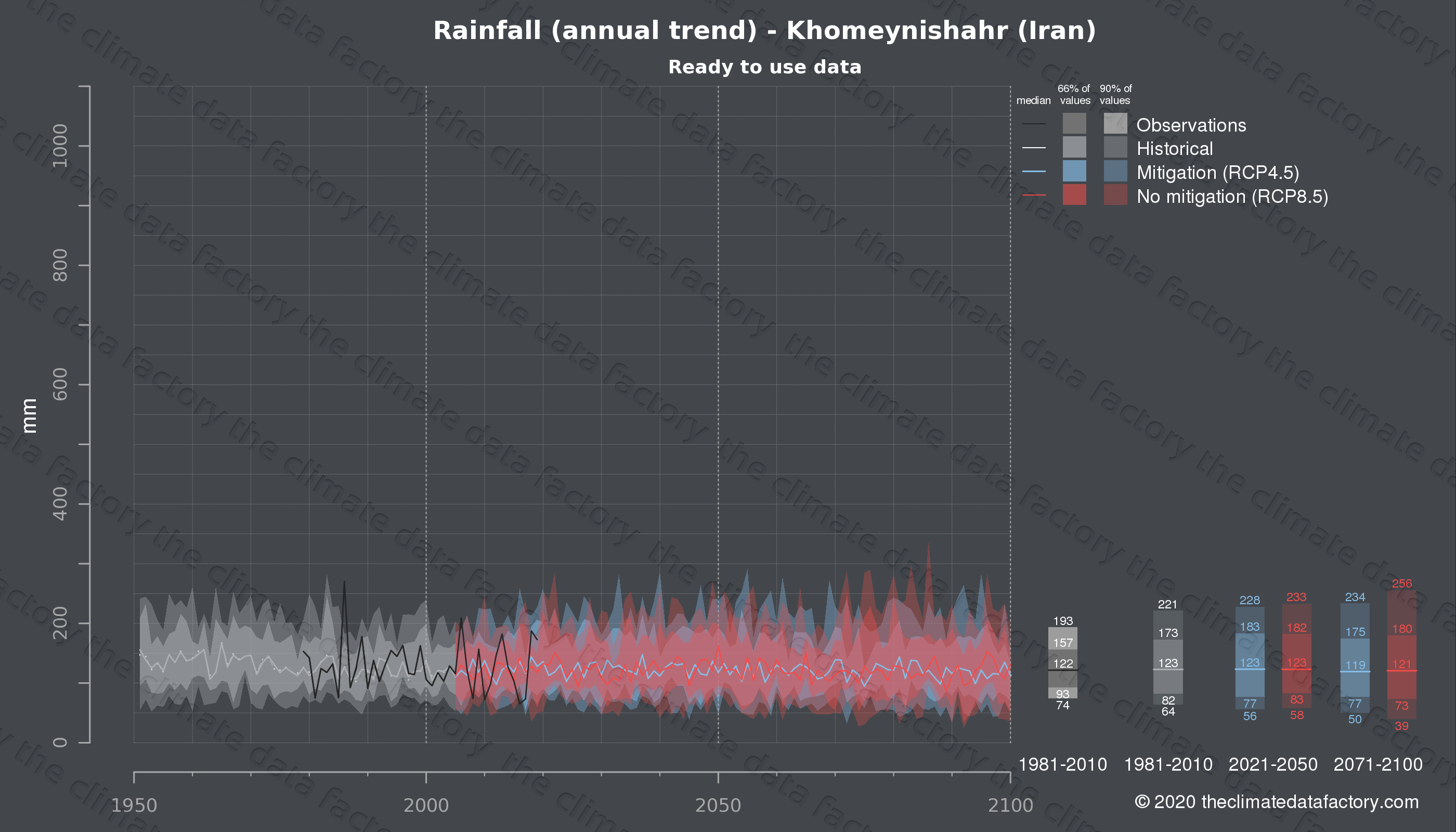 Graphic of projected rainfall for Khomeynishahr (Iran) under two climate change mitigation policy scenarios (RCP4.5, RCP8.5). Represented climate data are processed (bias-adjusted and quality controlled) data from IPCC models. https://theclimatedatafactory.com