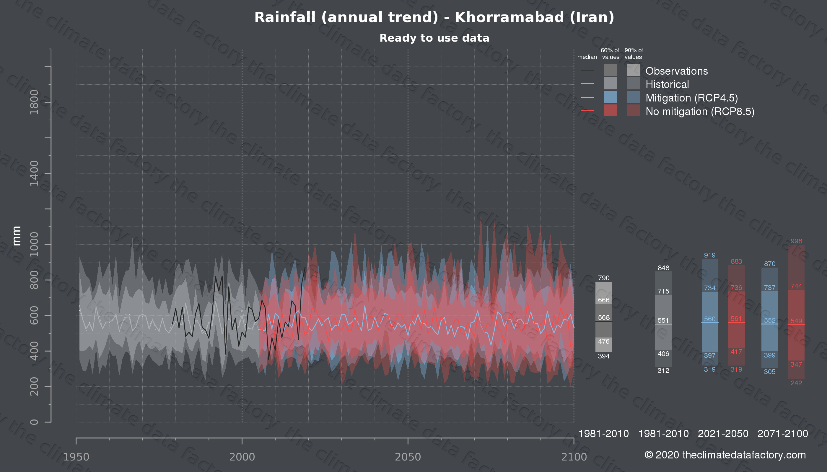 Graphic of projected rainfall for Khorramabad (Iran) under two climate change mitigation policy scenarios (RCP4.5, RCP8.5). Represented climate data are processed (bias-adjusted and quality controlled) data from IPCC models. https://theclimatedatafactory.com