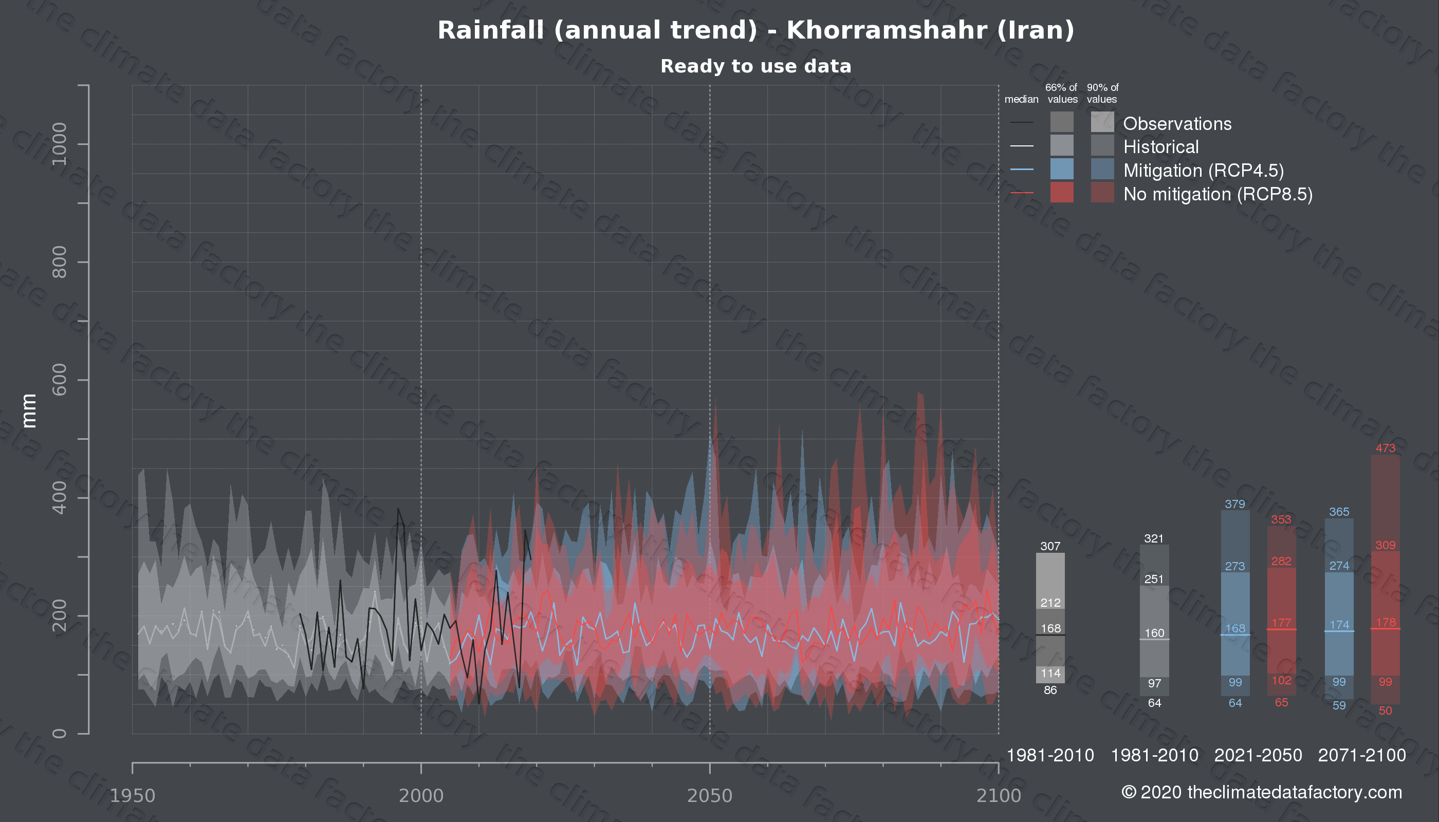 Graphic of projected rainfall for Khorramshahr (Iran) under two climate change mitigation policy scenarios (RCP4.5, RCP8.5). Represented climate data are processed (bias-adjusted and quality controlled) data from IPCC models. https://theclimatedatafactory.com