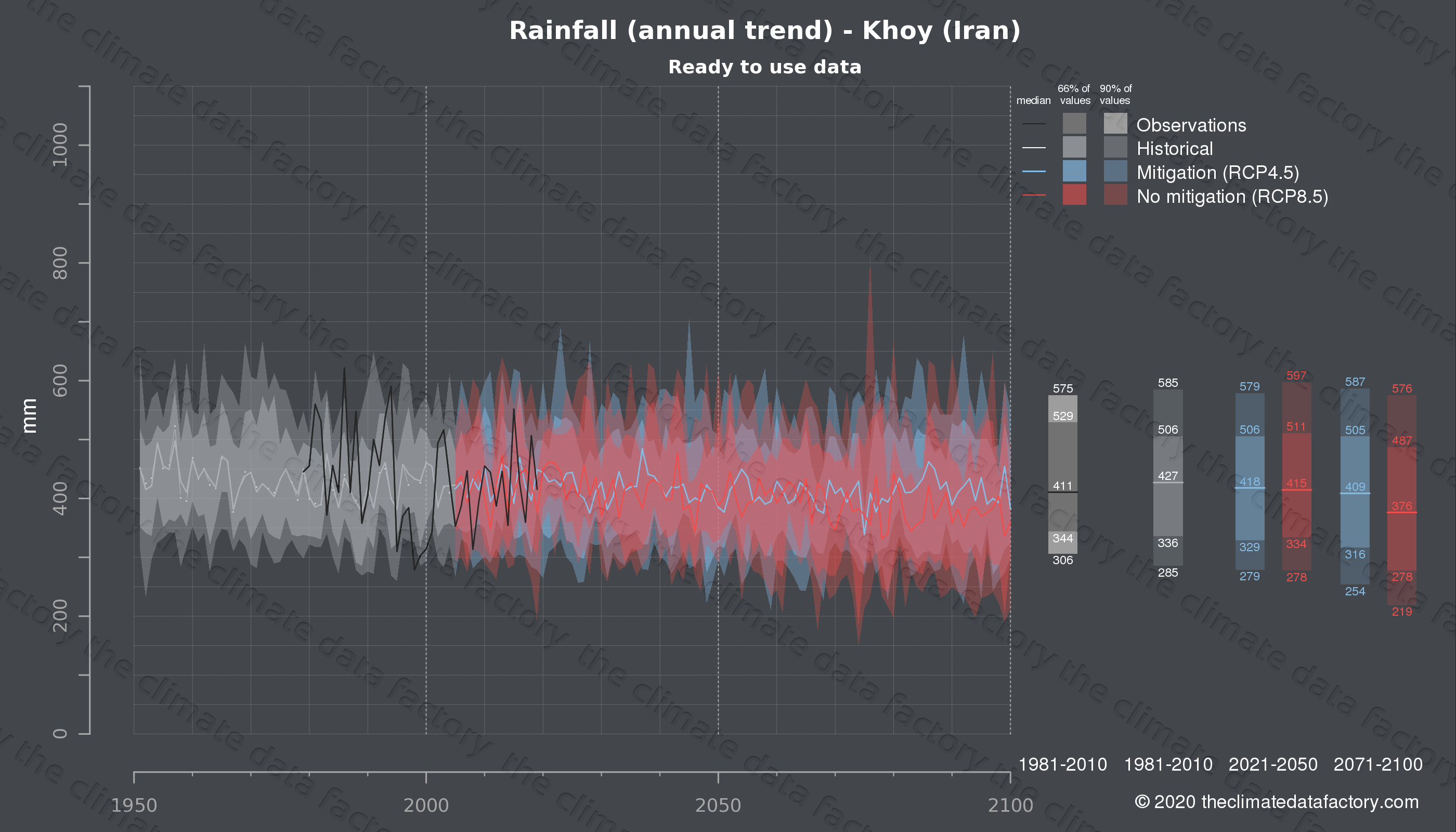 Graphic of projected rainfall for Khoy (Iran) under two climate change mitigation policy scenarios (RCP4.5, RCP8.5). Represented climate data are processed (bias-adjusted and quality controlled) data from IPCC models. https://theclimatedatafactory.com