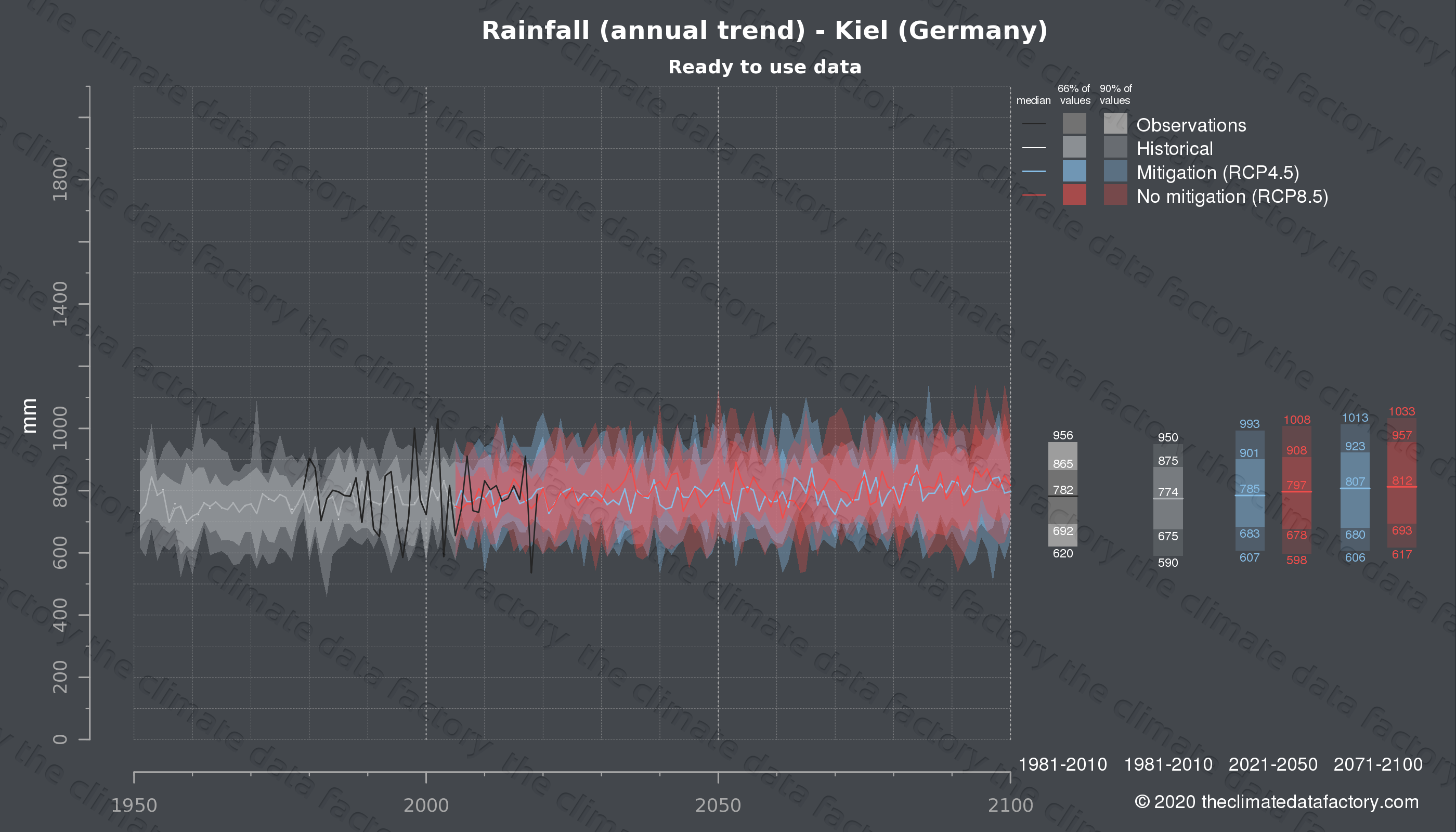 Graphic of projected rainfall for Kiel (Germany) under two climate change mitigation policy scenarios (RCP4.5, RCP8.5). Represented climate data are processed (bias-adjusted and quality controlled) data from IPCC models. https://theclimatedatafactory.com