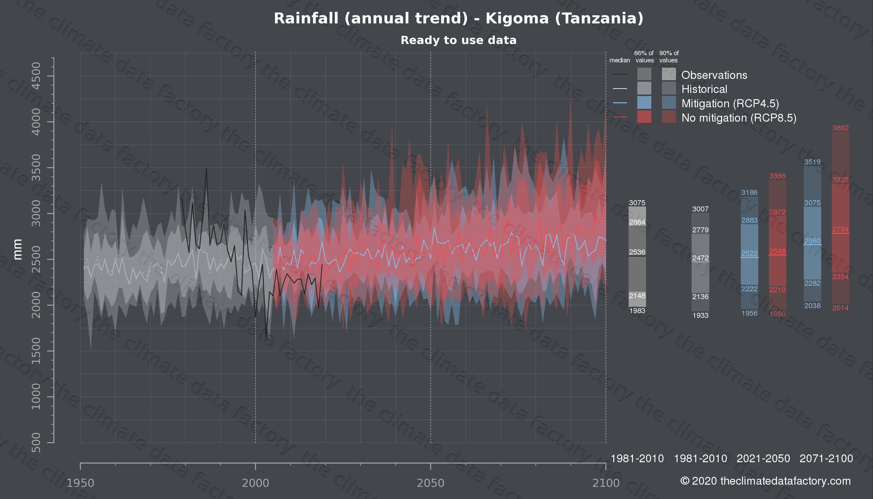 Graphic of projected rainfall for Kigoma (Tanzania) under two climate change mitigation policy scenarios (RCP4.5, RCP8.5). Represented climate data are processed (bias-adjusted and quality controlled) data from IPCC models. https://theclimatedatafactory.com