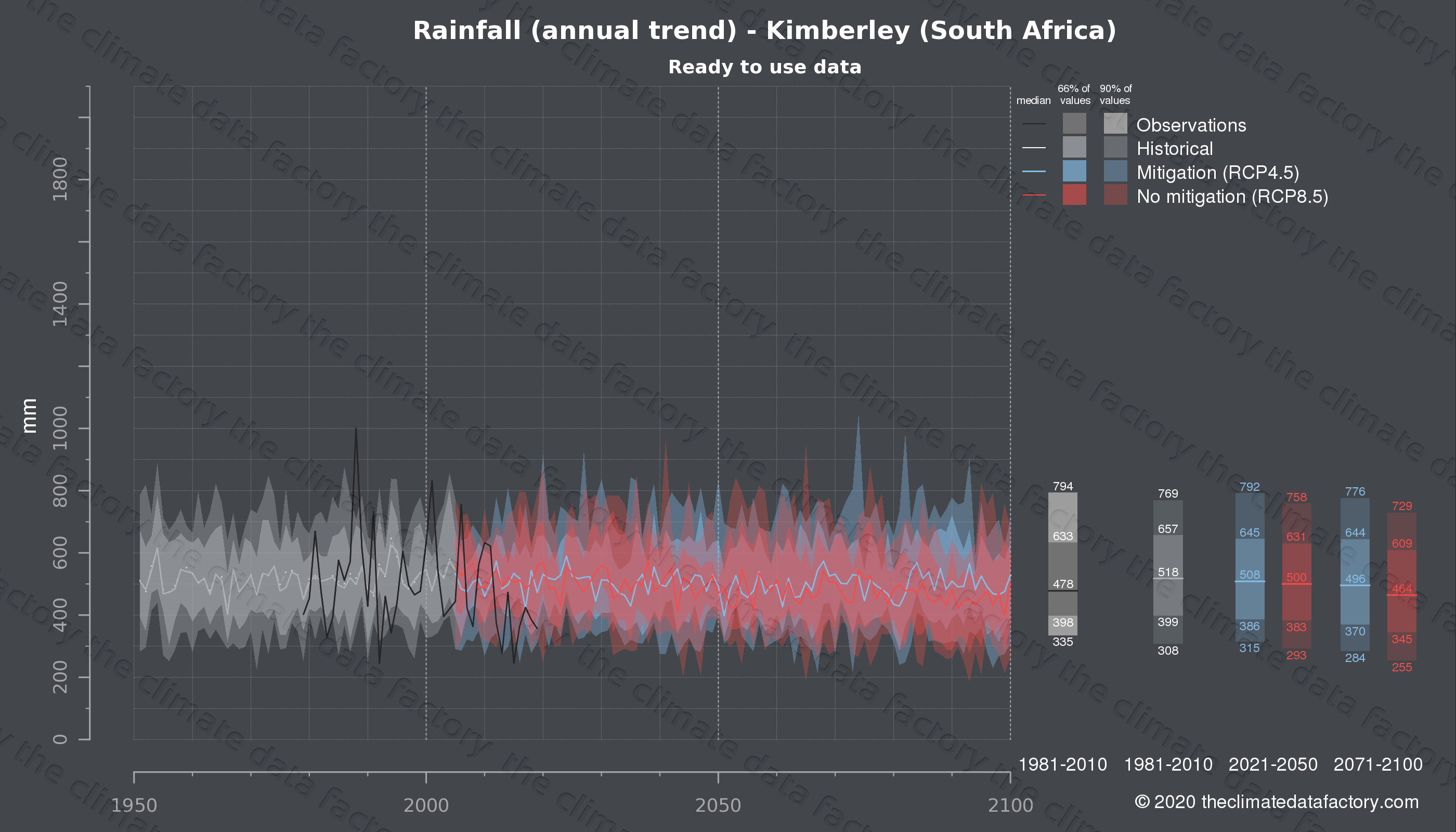 Graphic of projected rainfall for Kimberley (South Africa) under two climate change mitigation policy scenarios (RCP4.5, RCP8.5). Represented climate data are processed (bias-adjusted and quality controlled) data from IPCC models. https://theclimatedatafactory.com