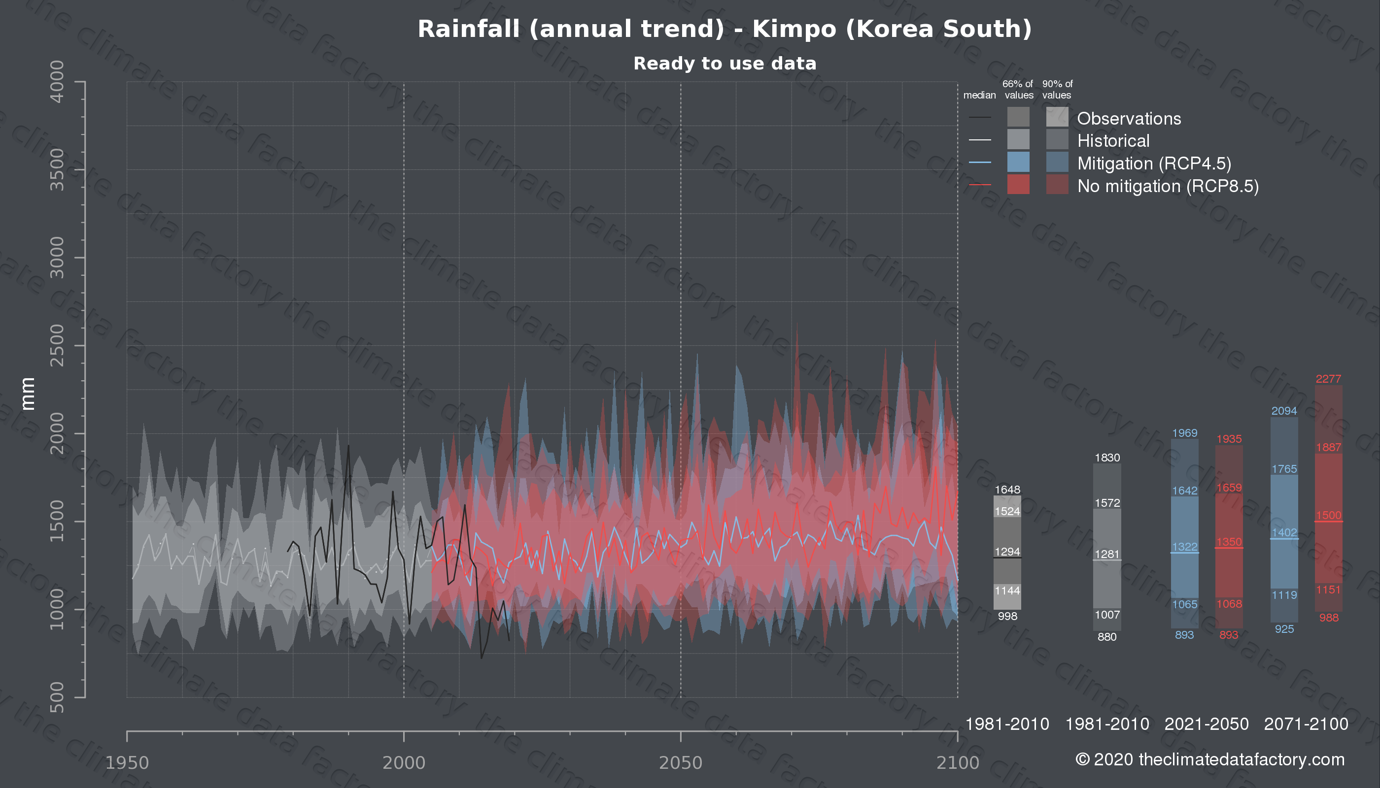 Graphic of projected rainfall for Kimpo (South Korea) under two climate change mitigation policy scenarios (RCP4.5, RCP8.5). Represented climate data are processed (bias-adjusted and quality controlled) data from IPCC models. https://theclimatedatafactory.com