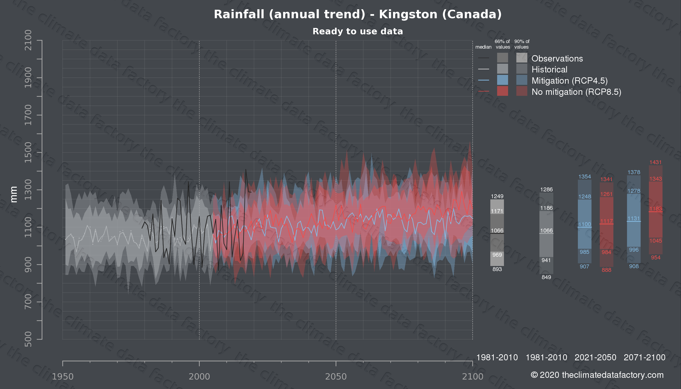 Graphic of projected rainfall for Kingston (Canada) under two climate change mitigation policy scenarios (RCP4.5, RCP8.5). Represented climate data are processed (bias-adjusted and quality controlled) data from IPCC models. https://theclimatedatafactory.com
