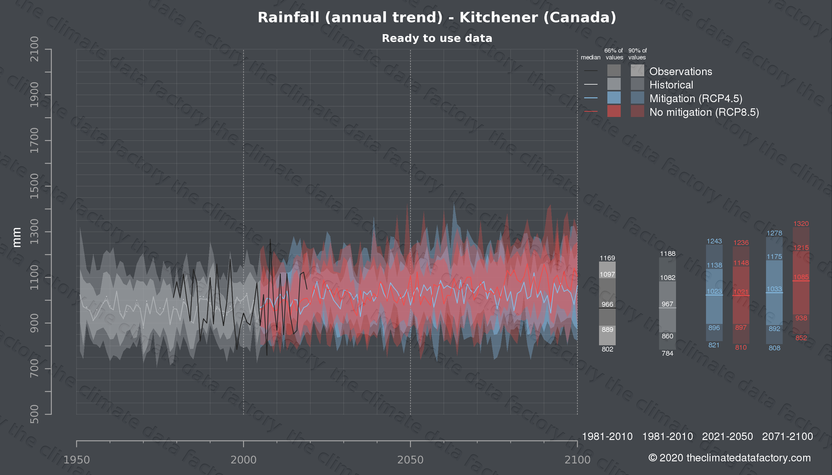 Graphic of projected rainfall for Kitchener (Canada) under two climate change mitigation policy scenarios (RCP4.5, RCP8.5). Represented climate data are processed (bias-adjusted and quality controlled) data from IPCC models. https://theclimatedatafactory.com