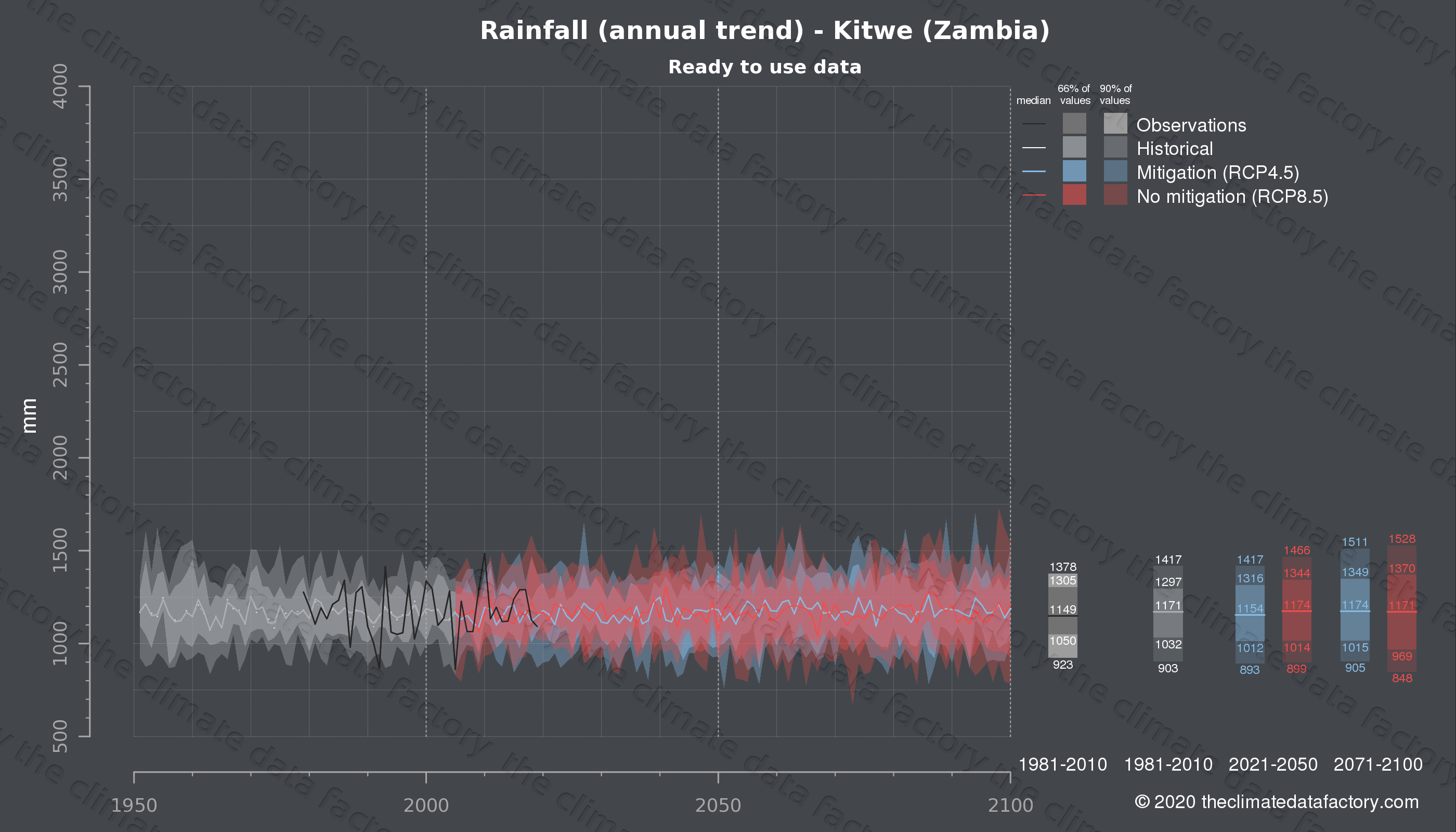 Graphic of projected rainfall for Kitwe (Zambia) under two climate change mitigation policy scenarios (RCP4.5, RCP8.5). Represented climate data are processed (bias-adjusted and quality controlled) data from IPCC models. https://theclimatedatafactory.com