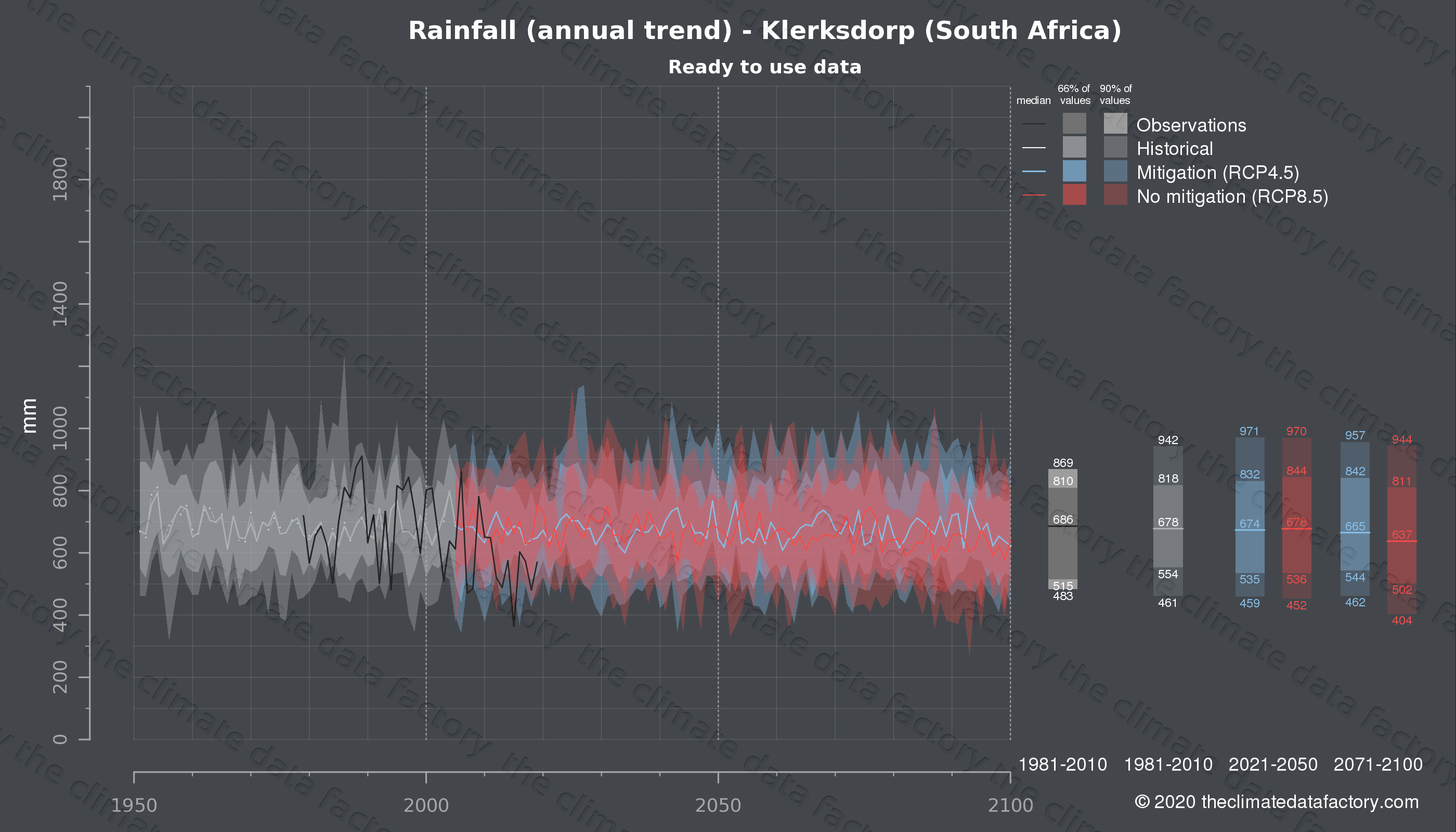 Graphic of projected rainfall for Klerksdorp (South Africa) under two climate change mitigation policy scenarios (RCP4.5, RCP8.5). Represented climate data are processed (bias-adjusted and quality controlled) data from IPCC models. https://theclimatedatafactory.com