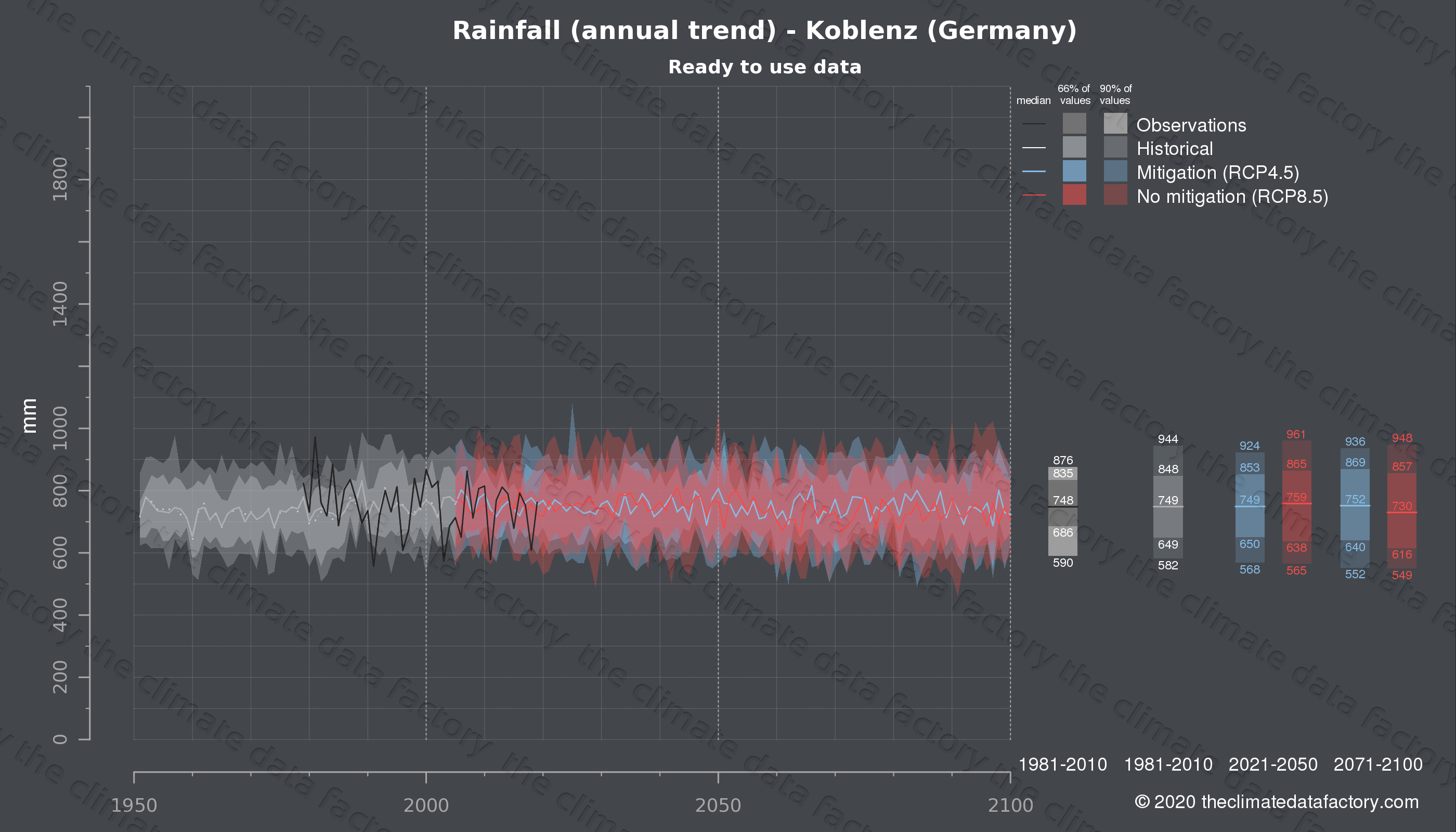 Graphic of projected rainfall for Koblenz (Germany) under two climate change mitigation policy scenarios (RCP4.5, RCP8.5). Represented climate data are processed (bias-adjusted and quality controlled) data from IPCC models. https://theclimatedatafactory.com