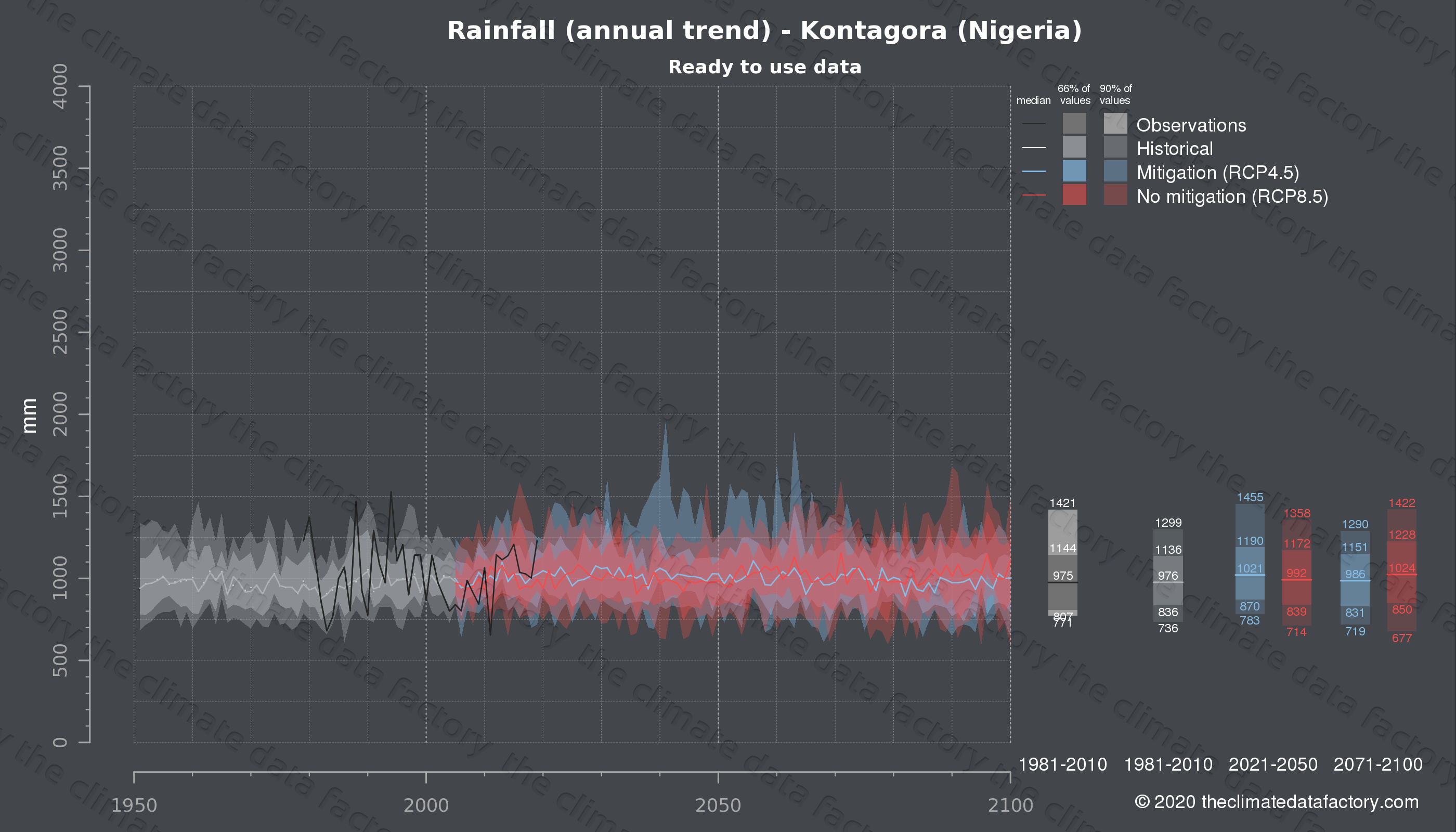 Graphic of projected rainfall for Kontagora (Nigeria) under two climate change mitigation policy scenarios (RCP4.5, RCP8.5). Represented climate data are processed (bias-adjusted and quality controlled) data from IPCC models. https://theclimatedatafactory.com