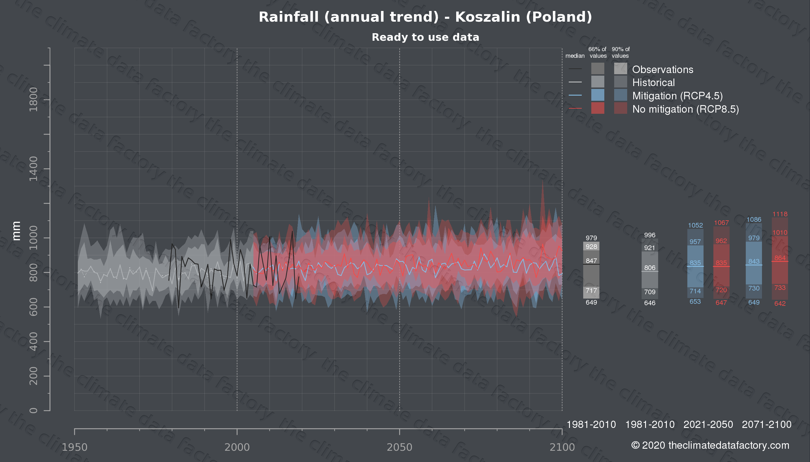 Graphic of projected rainfall for Koszalin (Poland) under two climate change mitigation policy scenarios (RCP4.5, RCP8.5). Represented climate data are processed (bias-adjusted and quality controlled) data from IPCC models. https://theclimatedatafactory.com