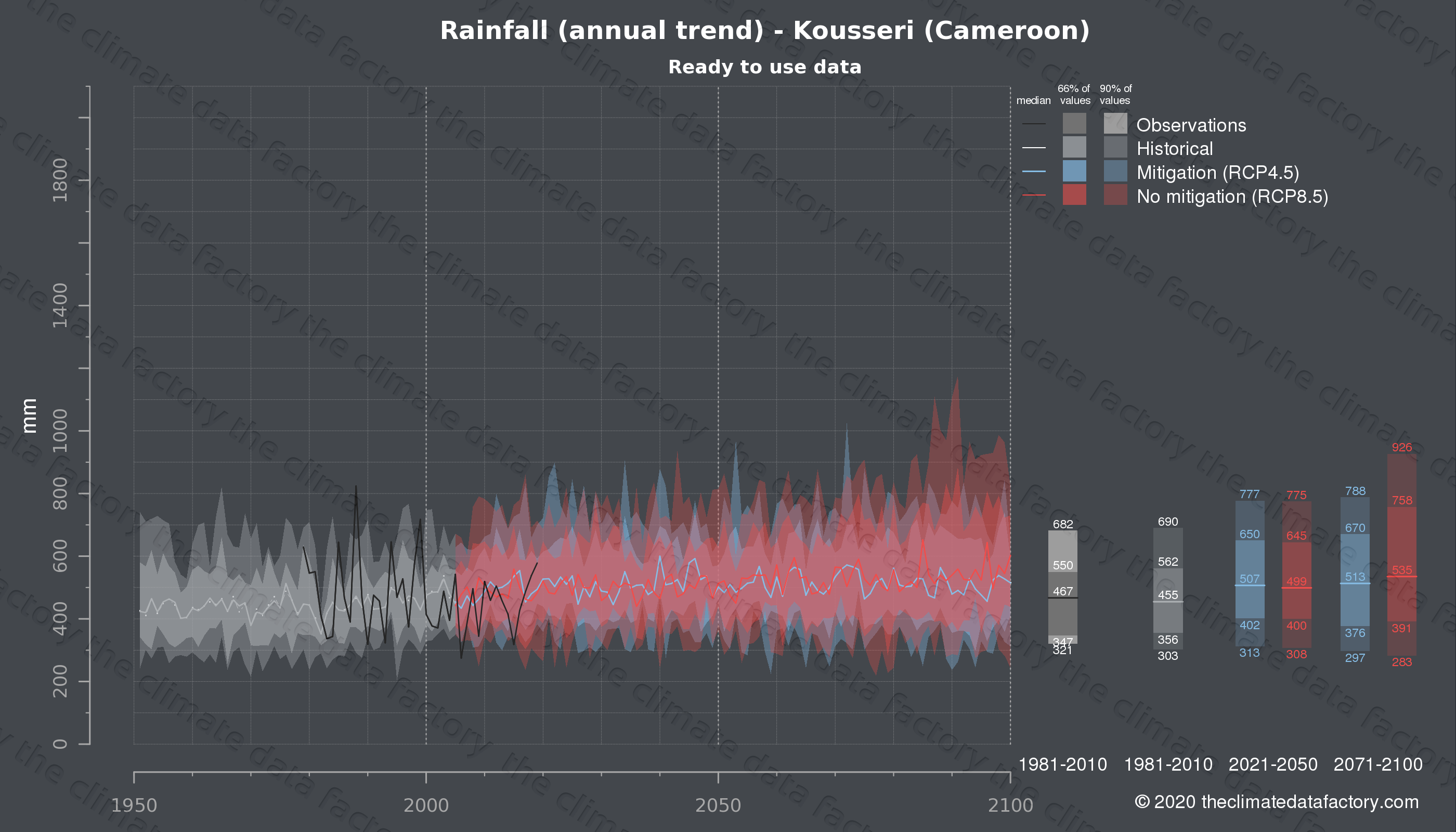 Graphic of projected rainfall for Kousseri (Cameroon) under two climate change mitigation policy scenarios (RCP4.5, RCP8.5). Represented climate data are processed (bias-adjusted and quality controlled) data from IPCC models. https://theclimatedatafactory.com