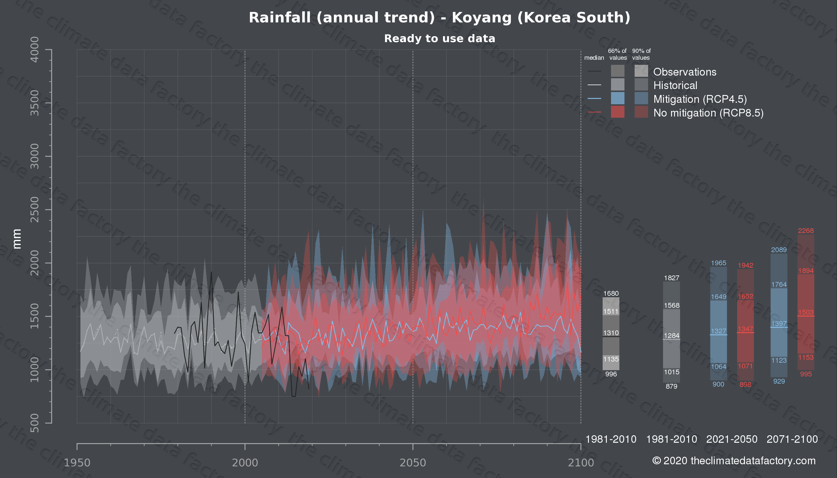 Graphic of projected rainfall for Koyang (South Korea) under two climate change mitigation policy scenarios (RCP4.5, RCP8.5). Represented climate data are processed (bias-adjusted and quality controlled) data from IPCC models. https://theclimatedatafactory.com