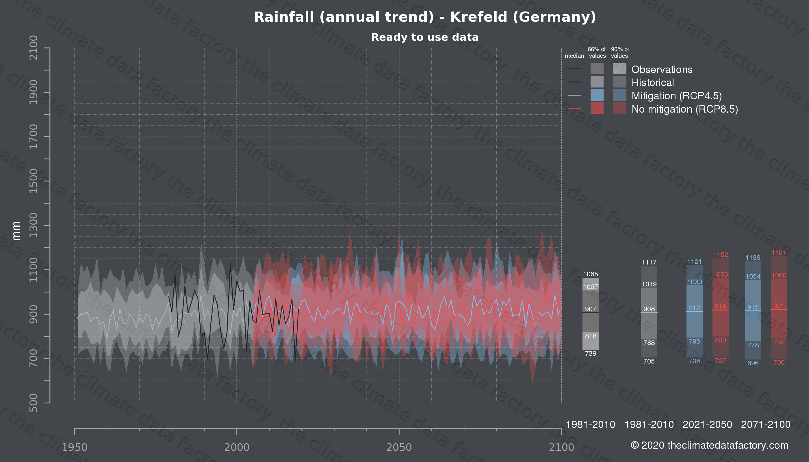 Graphic of projected rainfall for Krefeld (Germany) under two climate change mitigation policy scenarios (RCP4.5, RCP8.5). Represented climate data are processed (bias-adjusted and quality controlled) data from IPCC models. https://theclimatedatafactory.com