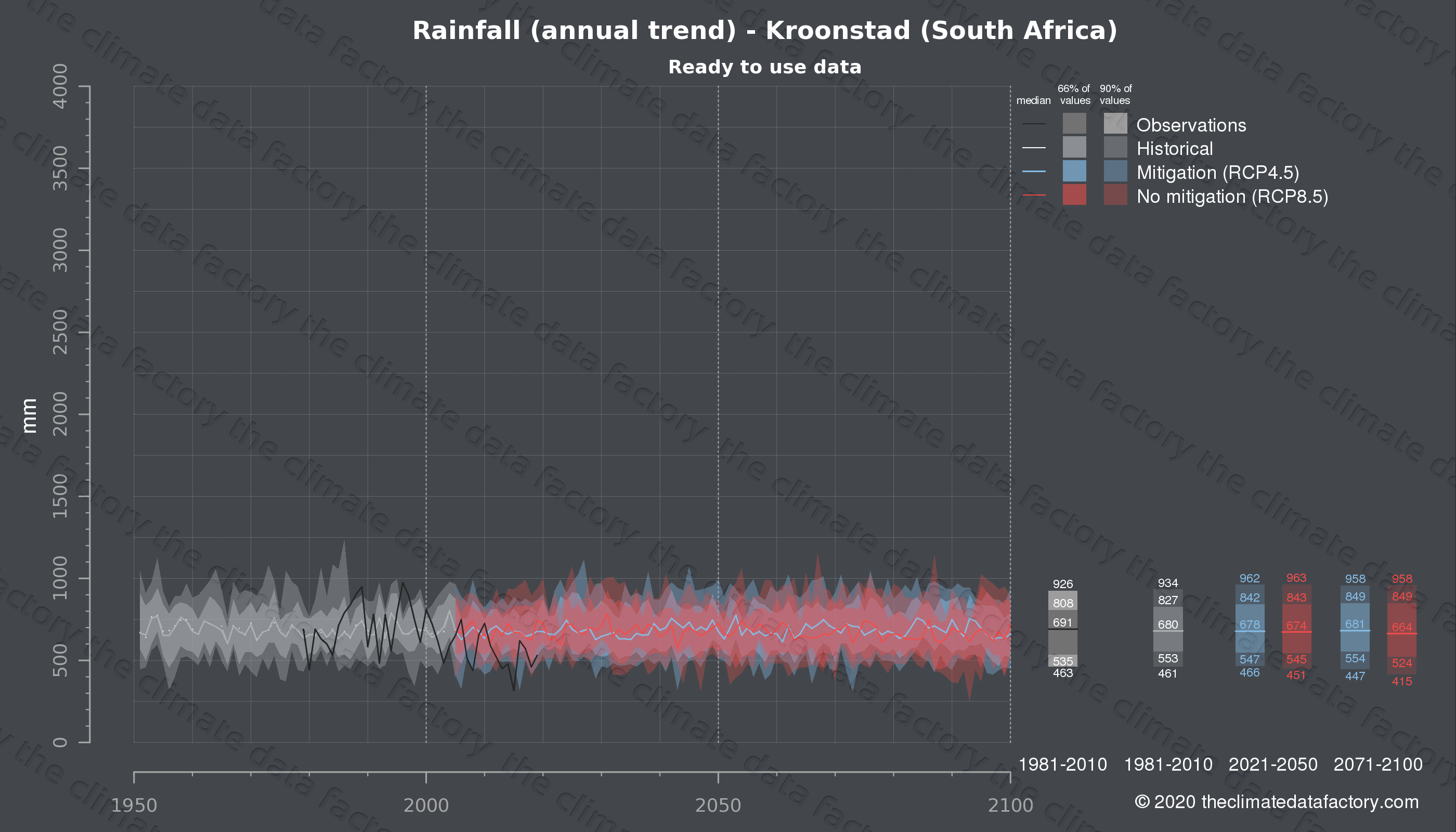 Graphic of projected rainfall for Kroonstad (South Africa) under two climate change mitigation policy scenarios (RCP4.5, RCP8.5). Represented climate data are processed (bias-adjusted and quality controlled) data from IPCC models. https://theclimatedatafactory.com