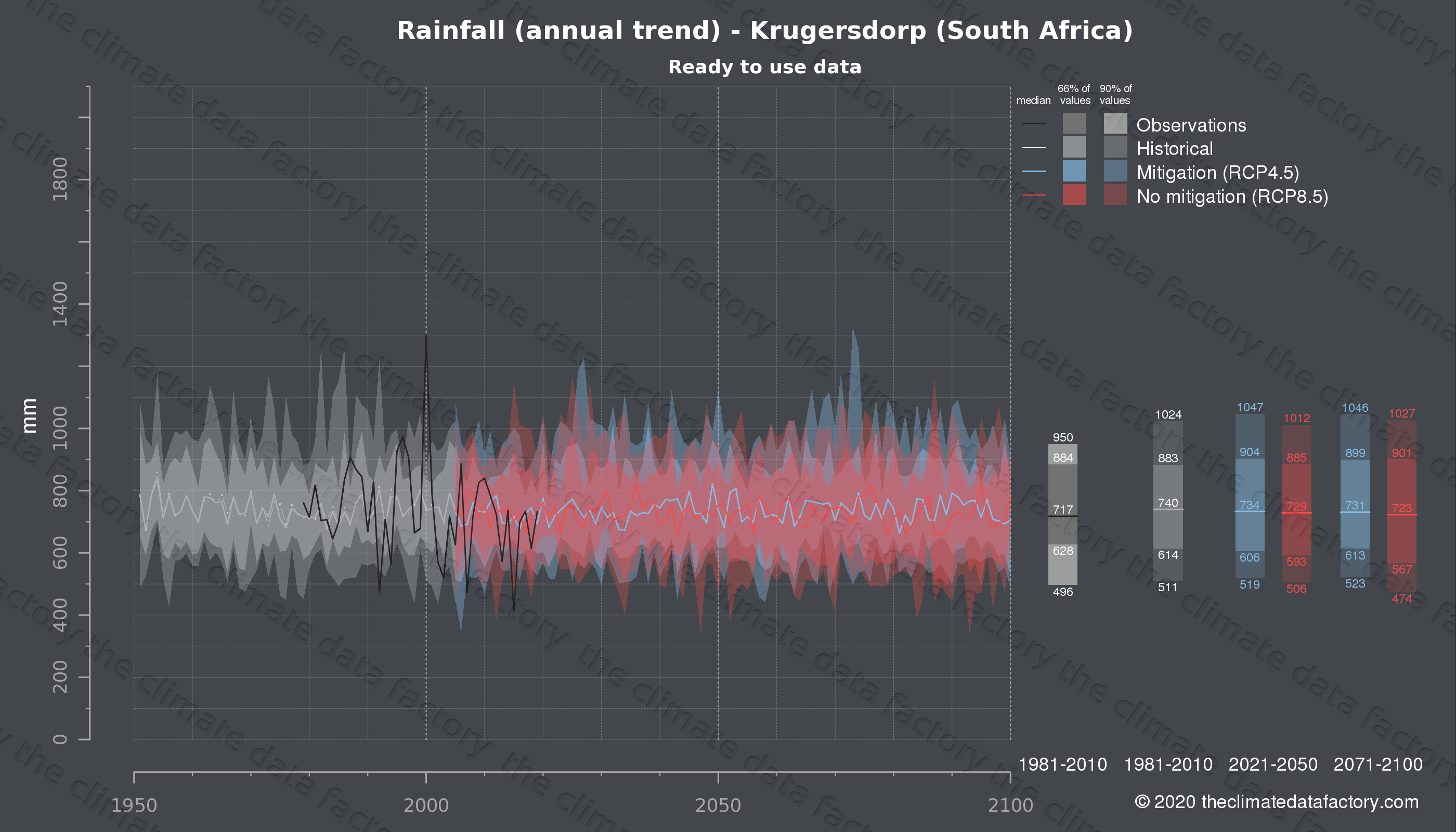 Graphic of projected rainfall for Krugersdorp (South Africa) under two climate change mitigation policy scenarios (RCP4.5, RCP8.5). Represented climate data are processed (bias-adjusted and quality controlled) data from IPCC models. https://theclimatedatafactory.com
