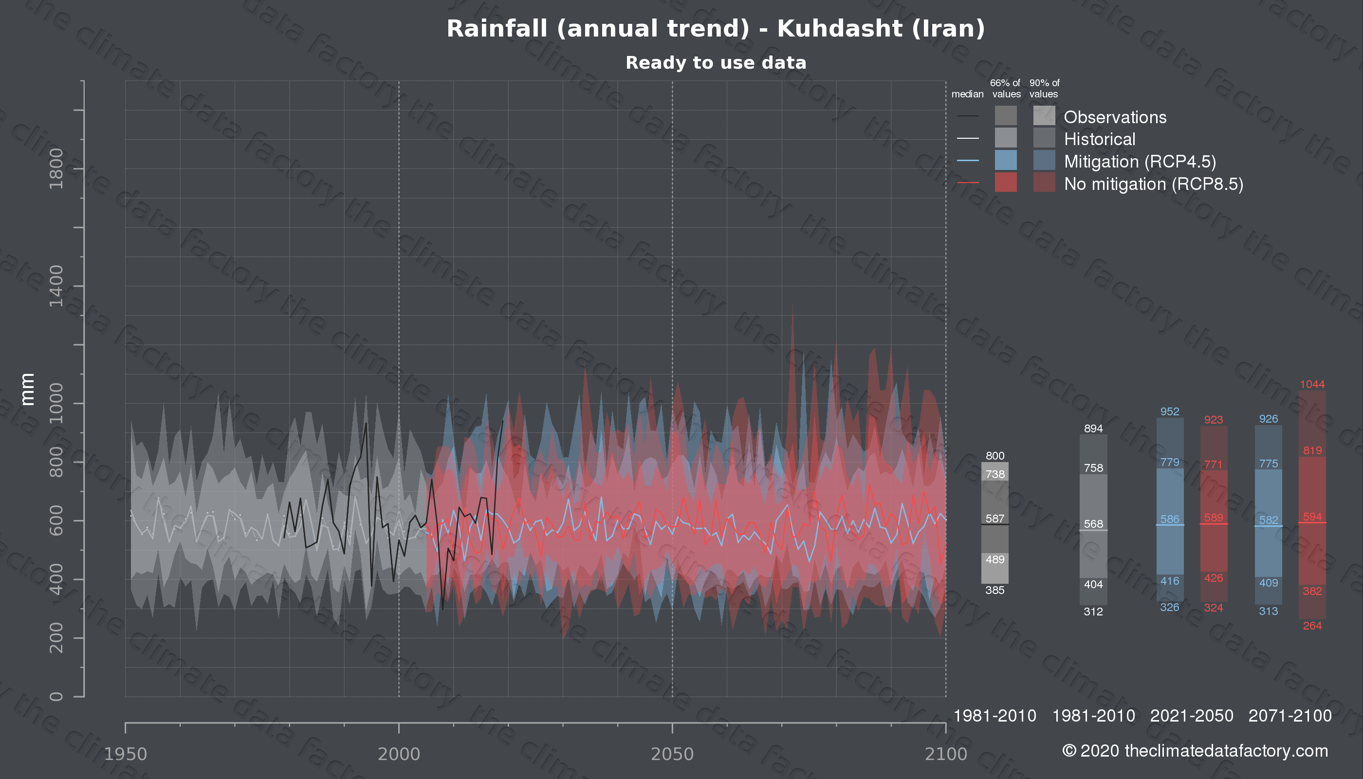 Graphic of projected rainfall for Kuhdasht (Iran) under two climate change mitigation policy scenarios (RCP4.5, RCP8.5). Represented climate data are processed (bias-adjusted and quality controlled) data from IPCC models. https://theclimatedatafactory.com