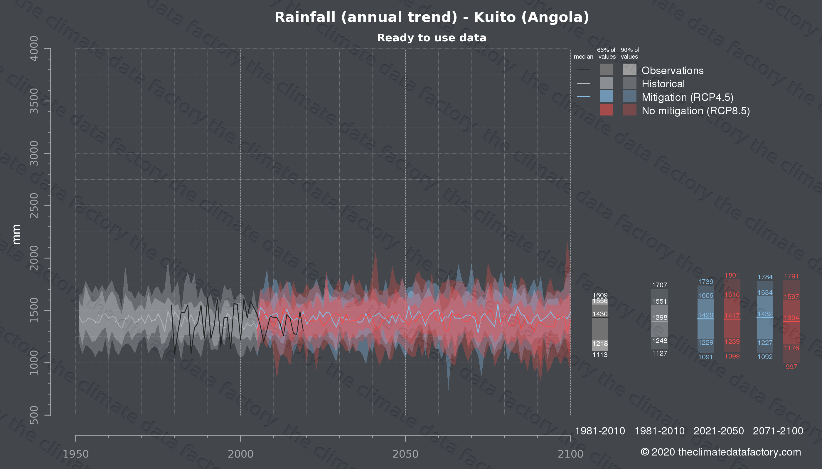 Graphic of projected rainfall for Kuito (Angola) under two climate change mitigation policy scenarios (RCP4.5, RCP8.5). Represented climate data are processed (bias-adjusted and quality controlled) data from IPCC models. https://theclimatedatafactory.com