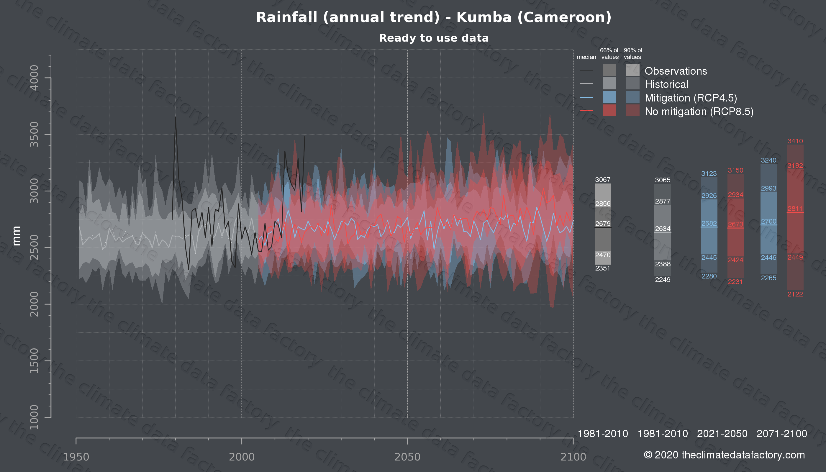 Graphic of projected rainfall for Kumba (Cameroon) under two climate change mitigation policy scenarios (RCP4.5, RCP8.5). Represented climate data are processed (bias-adjusted and quality controlled) data from IPCC models. https://theclimatedatafactory.com