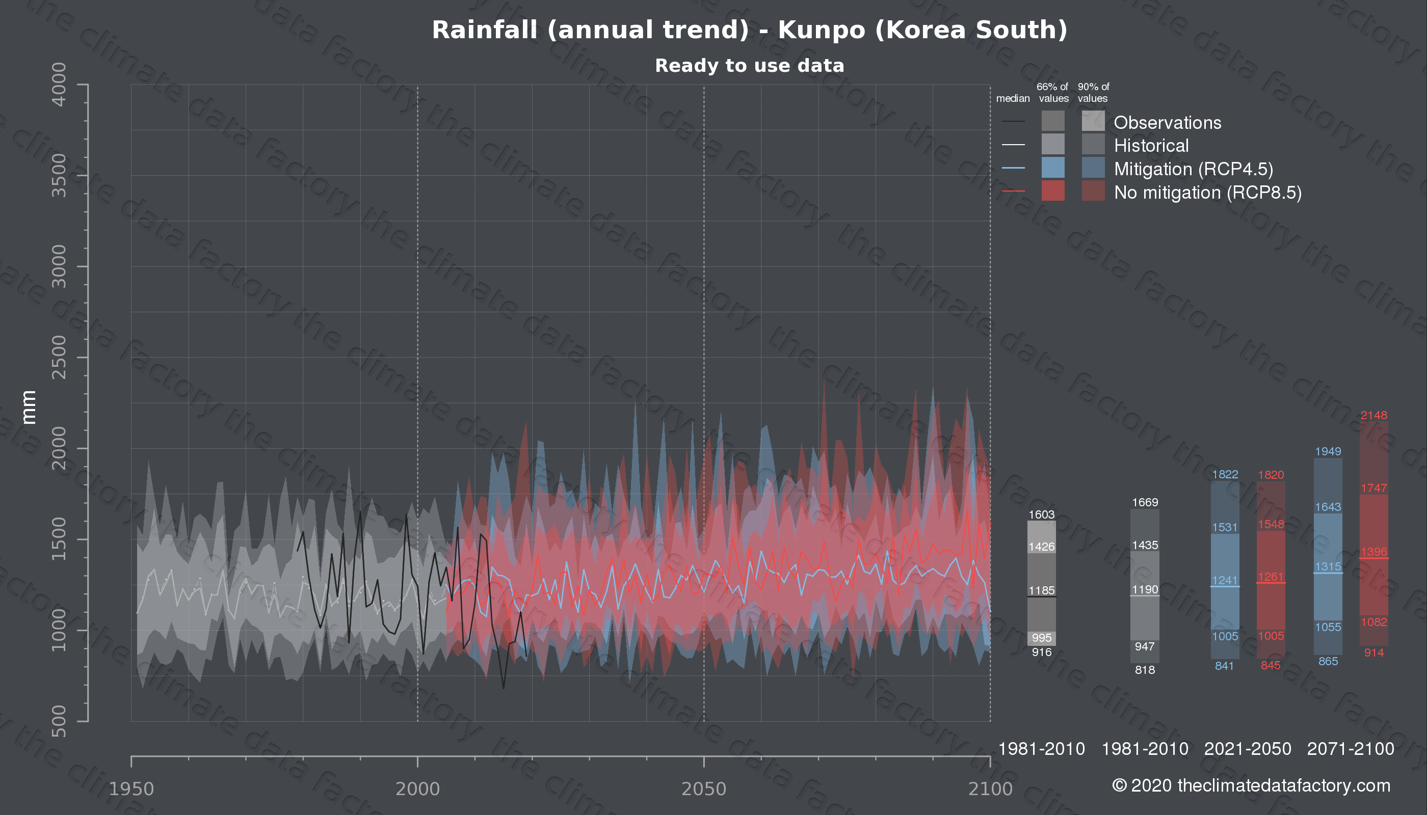 Graphic of projected rainfall for Kunpo (South Korea) under two climate change mitigation policy scenarios (RCP4.5, RCP8.5). Represented climate data are processed (bias-adjusted and quality controlled) data from IPCC models. https://theclimatedatafactory.com