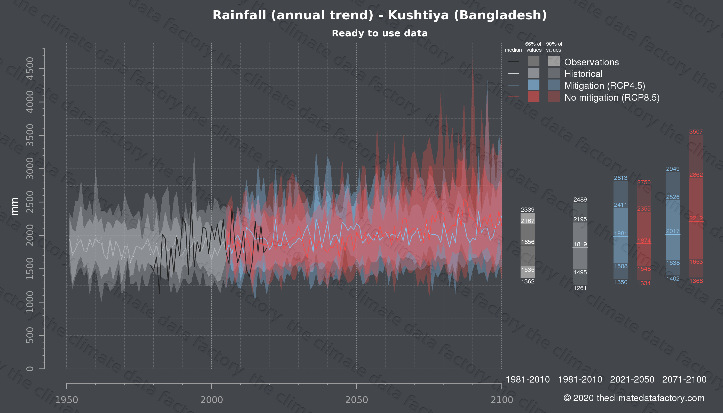 Graphic of projected rainfall for Kushtiya (Bangladesh) under two climate change mitigation policy scenarios (RCP4.5, RCP8.5). Represented climate data are processed (bias-adjusted and quality controlled) data from IPCC models. https://theclimatedatafactory.com